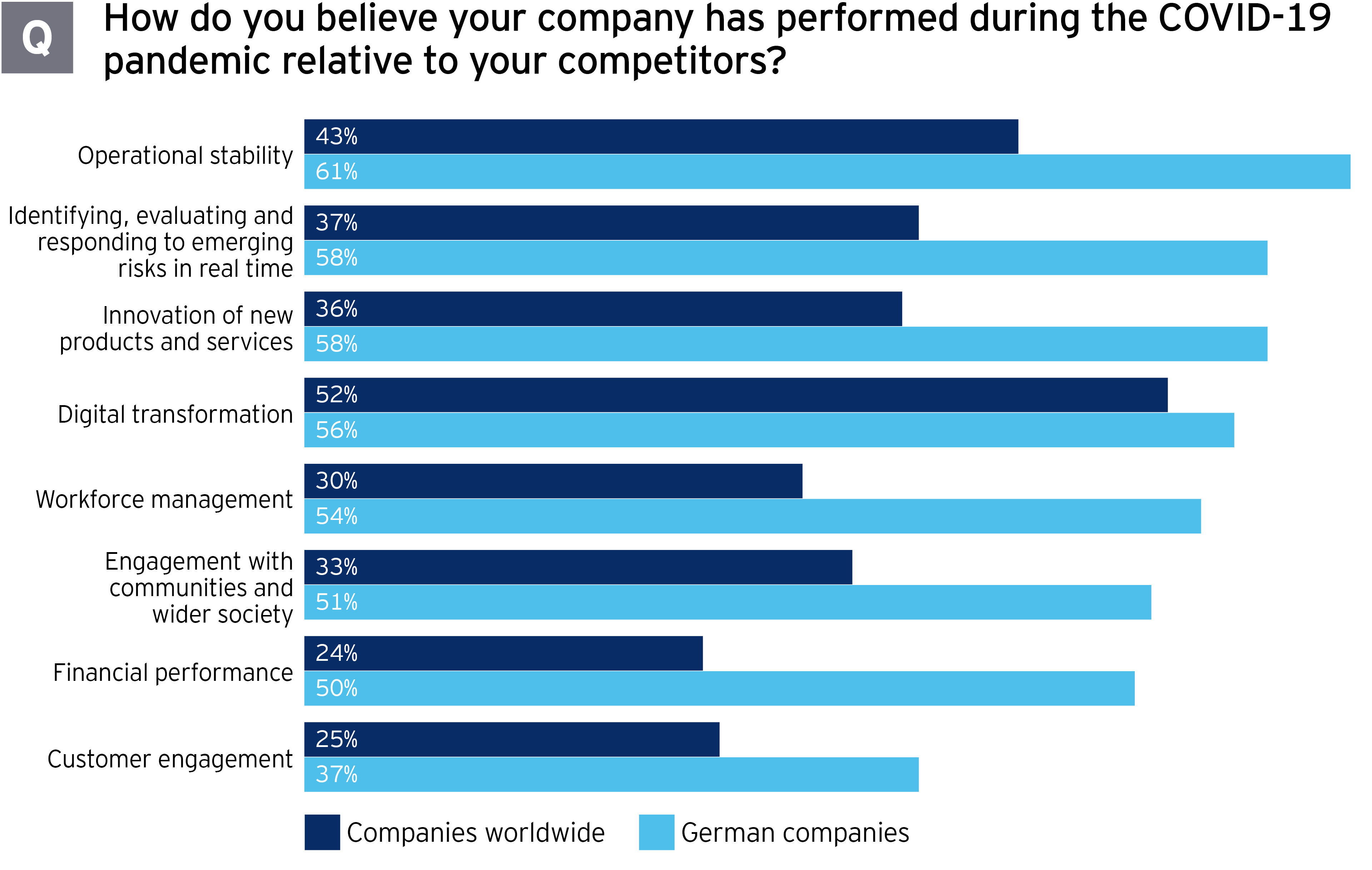 EY CCB23 Germany perceptions of company pandemic performance vs competitors