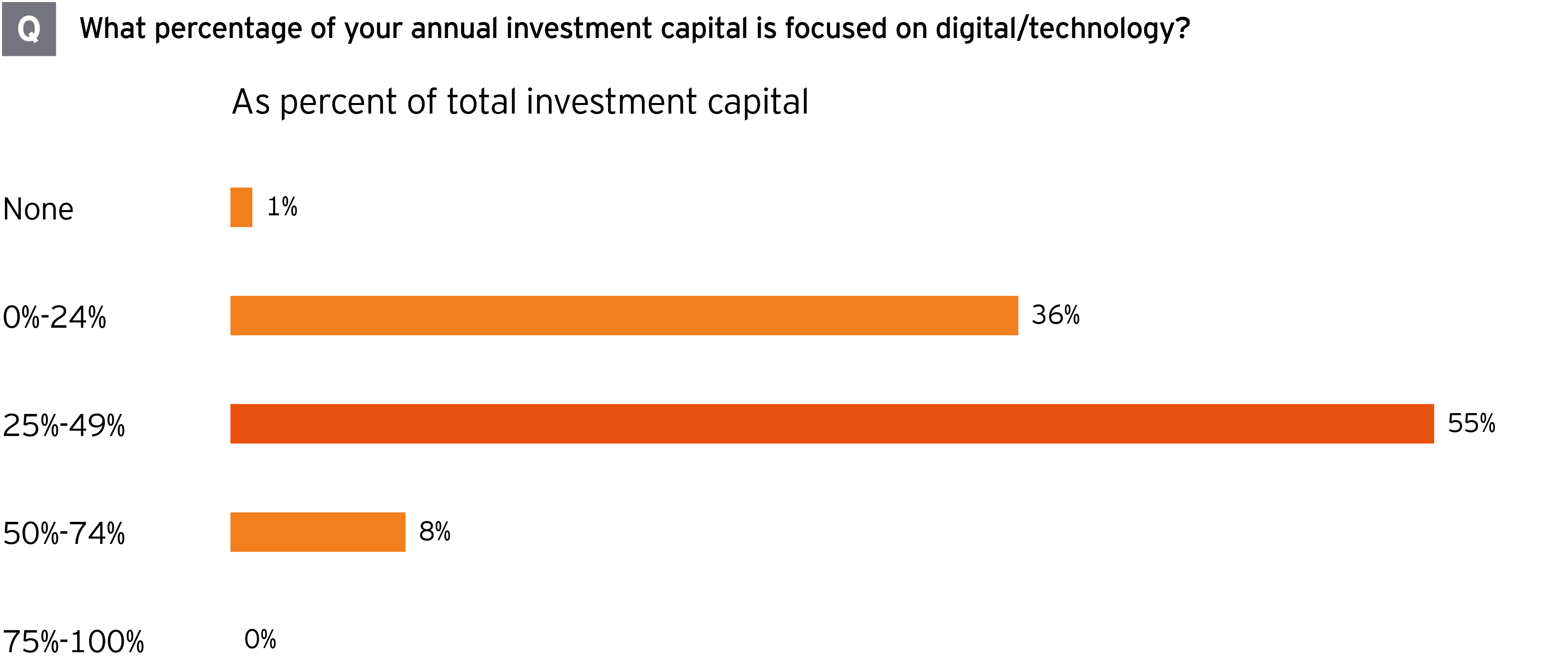 M&A survey annual investment percentage in digital transformation strategy
