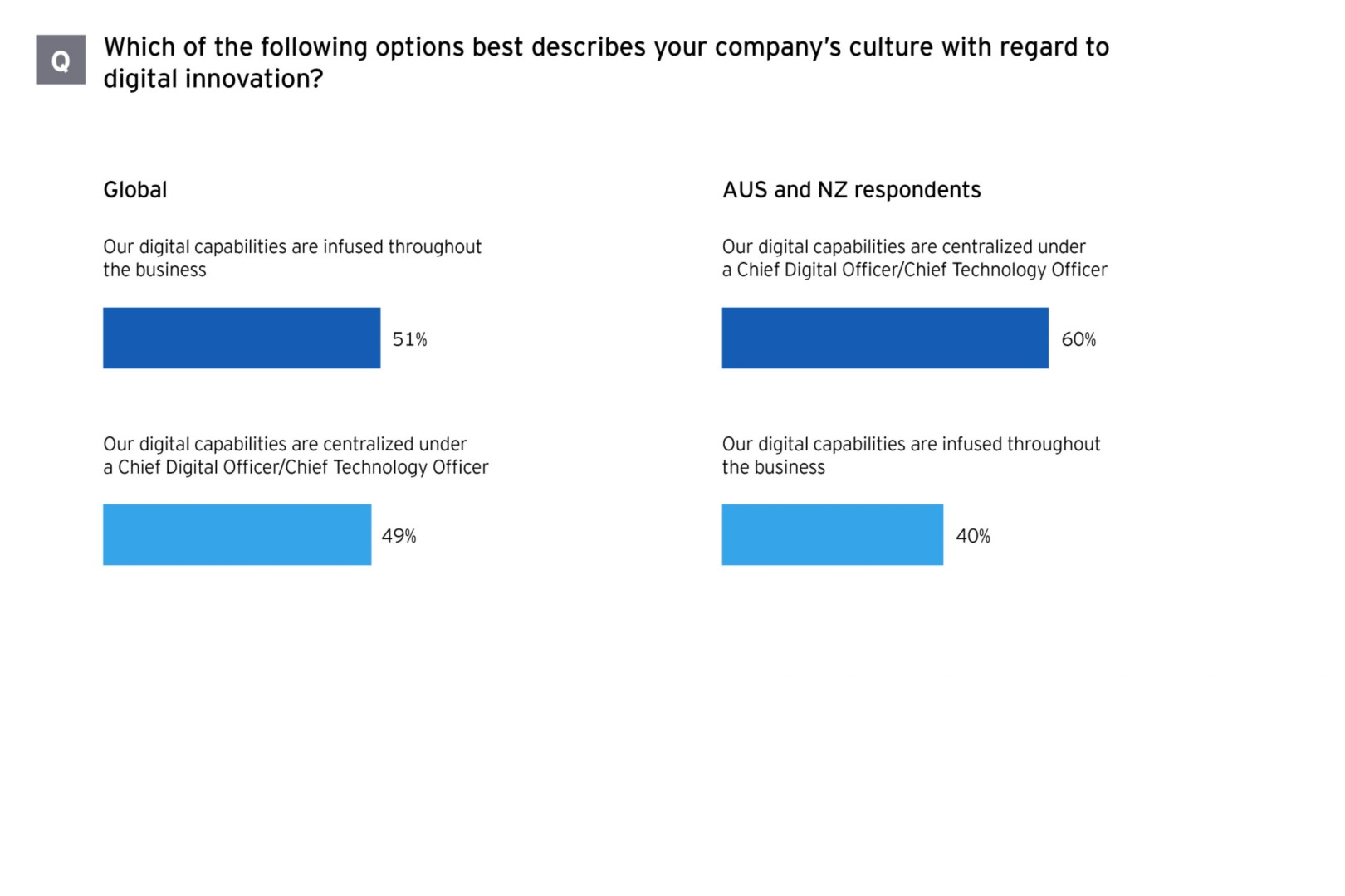 M&A survey Australasia company culture for digital innovation graph