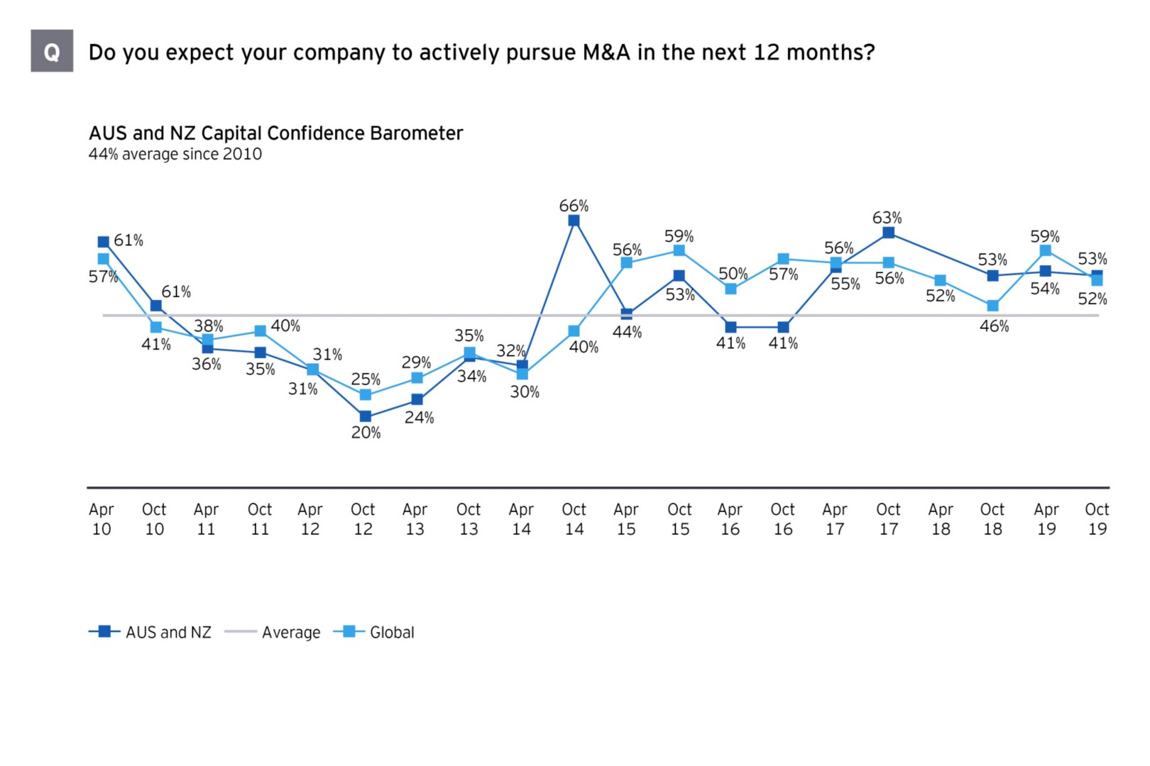 M&A survey Australasia M&A expectations graph