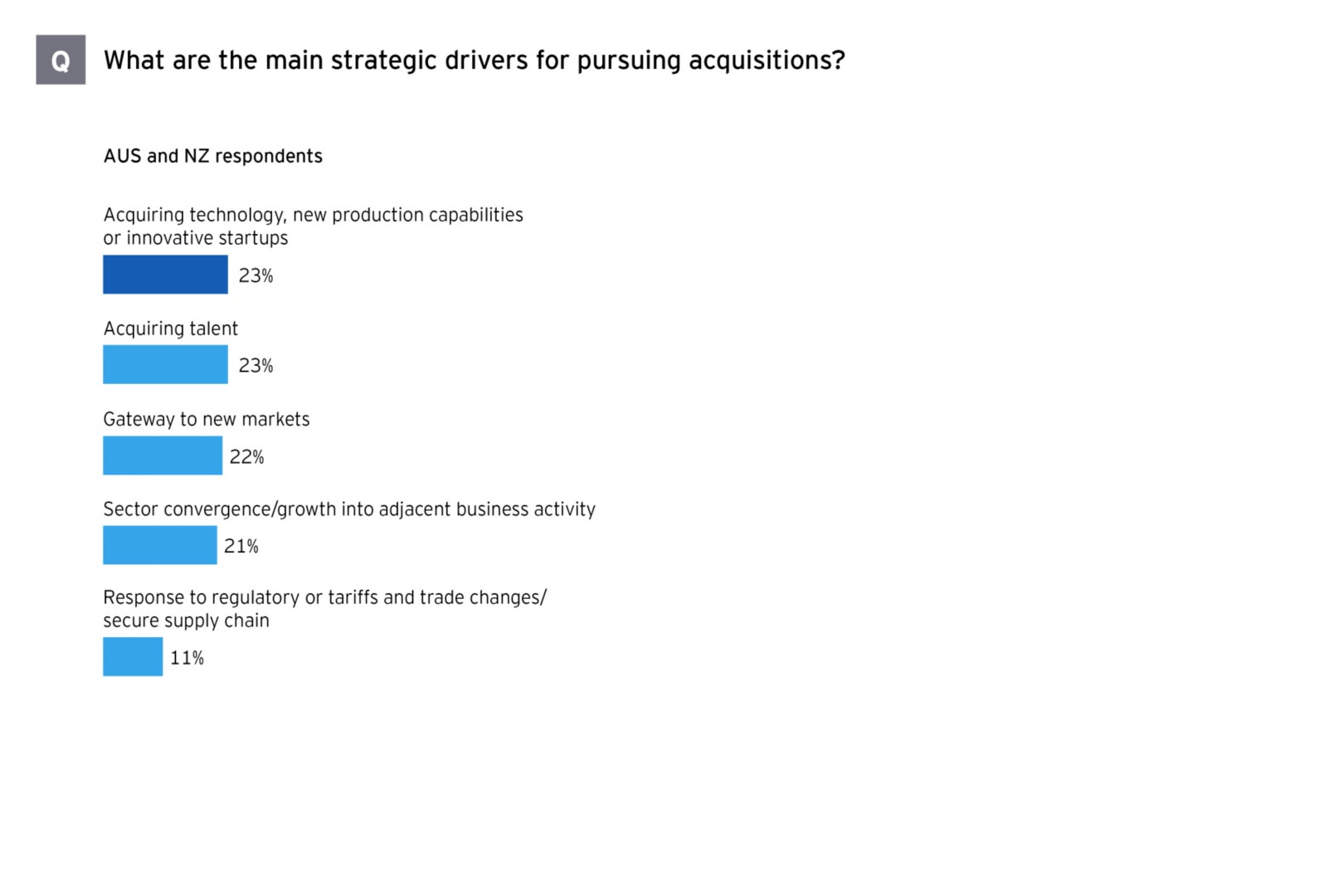 M&A survey Australasia strategic drivers for pursuing acquisitions graph