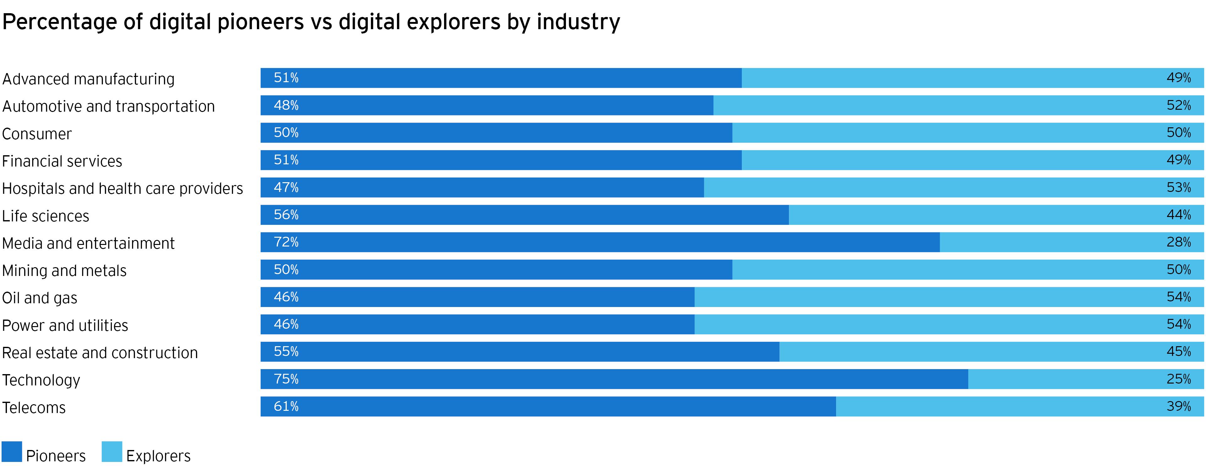 Percentage of digital pioneers vs digital explorers bu industry