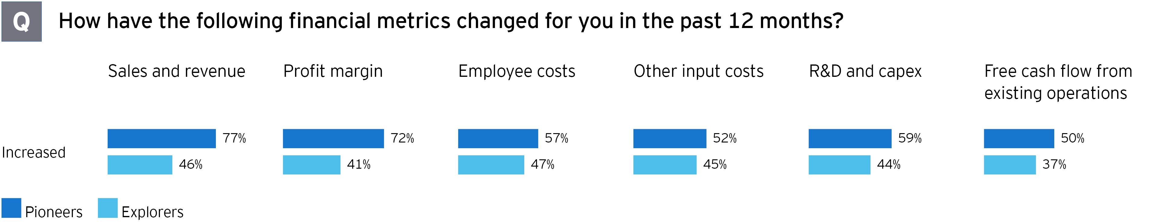 M&A survey financial metrics changes past 12 months graph