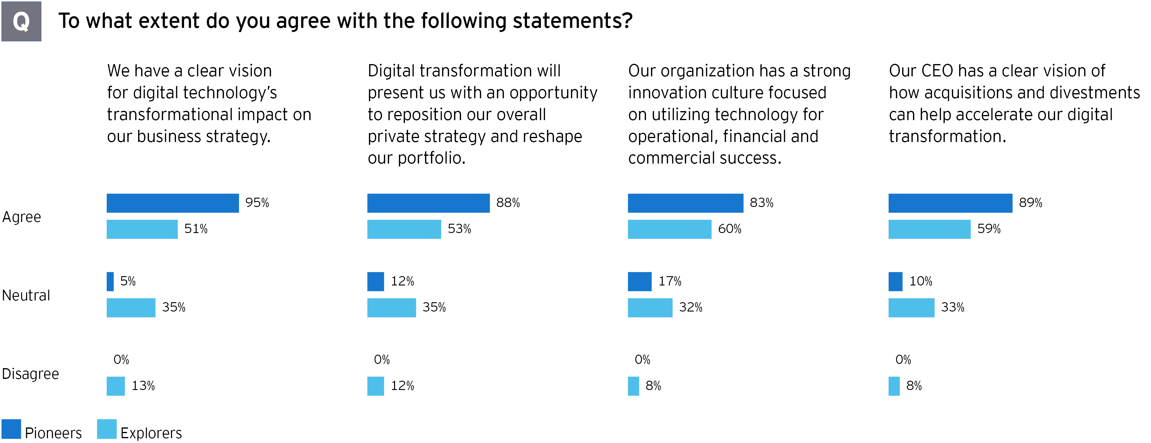 M&A survey to what extent do you agree with the following statements