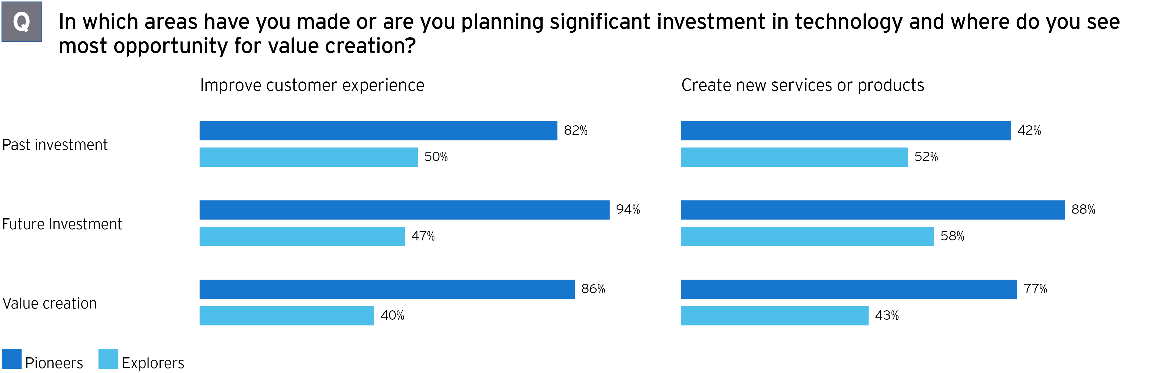 M&A survey areas of significant investment in technology graph