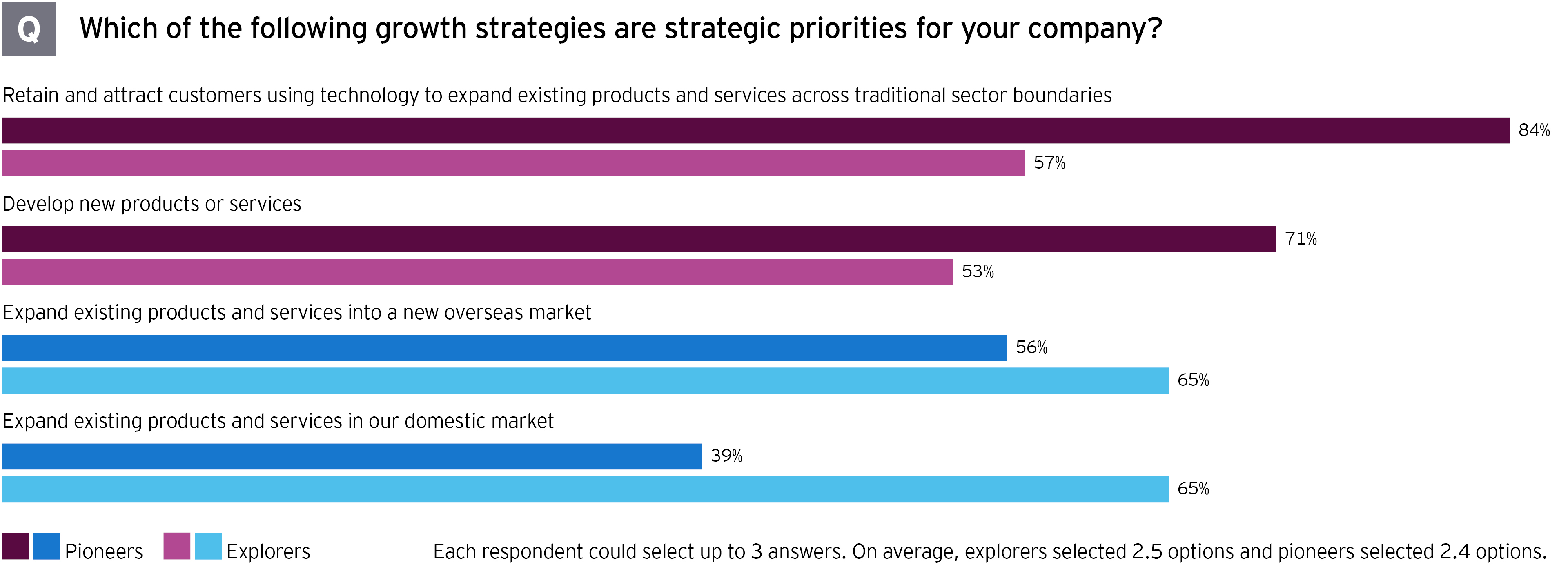 M&A survey which growth strategies strategic priority graph
