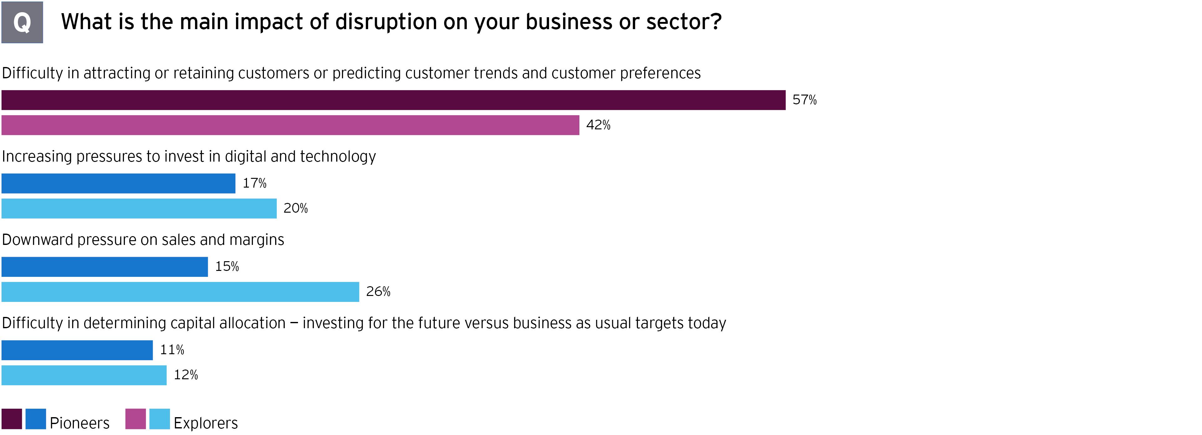 M&A survey main impact of disruption graph
