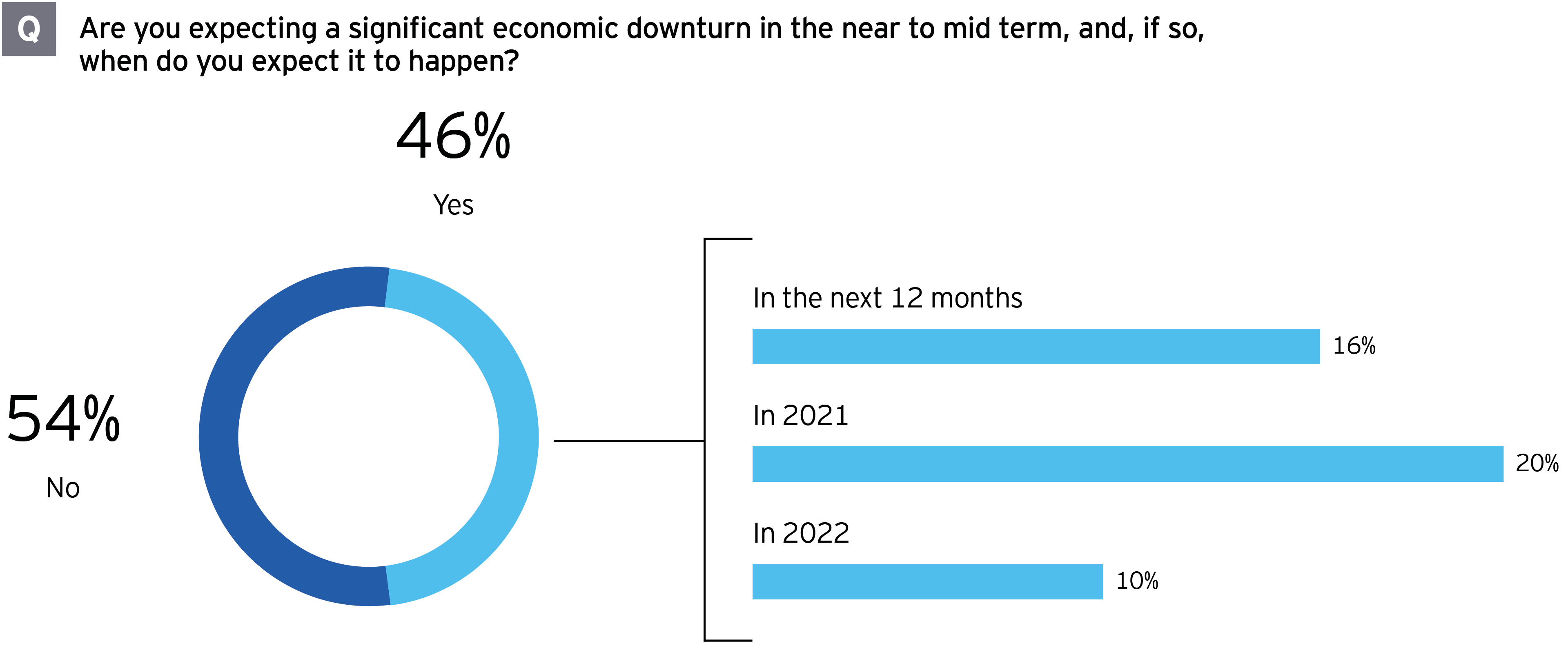 M&A survey results reveal half not expecting economic slowdown other half possibly years away