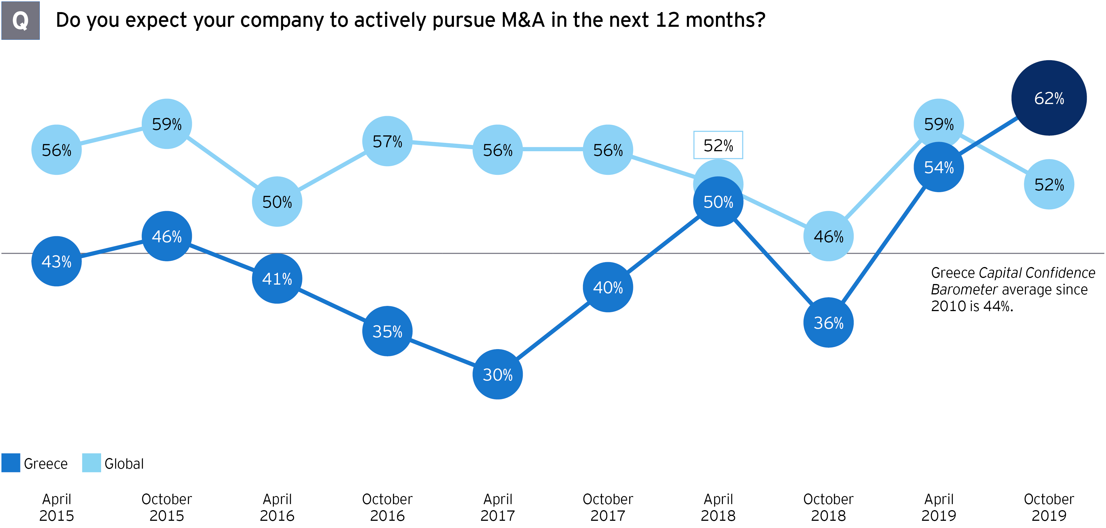 M&A survey Greek companies actively pursue mergers and acquisitions