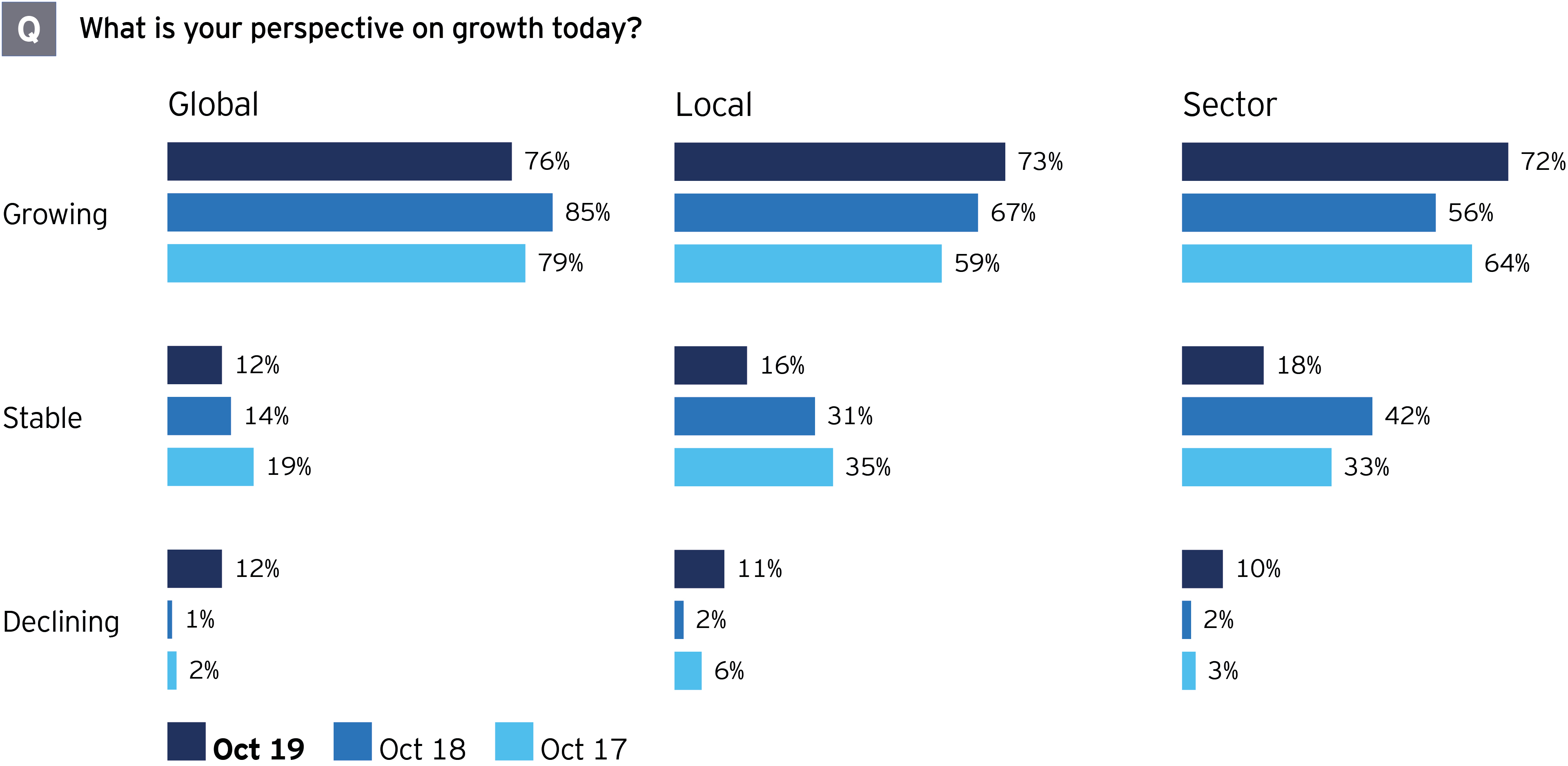 M&A survey growth perspectives economic slowdown does not imply recession