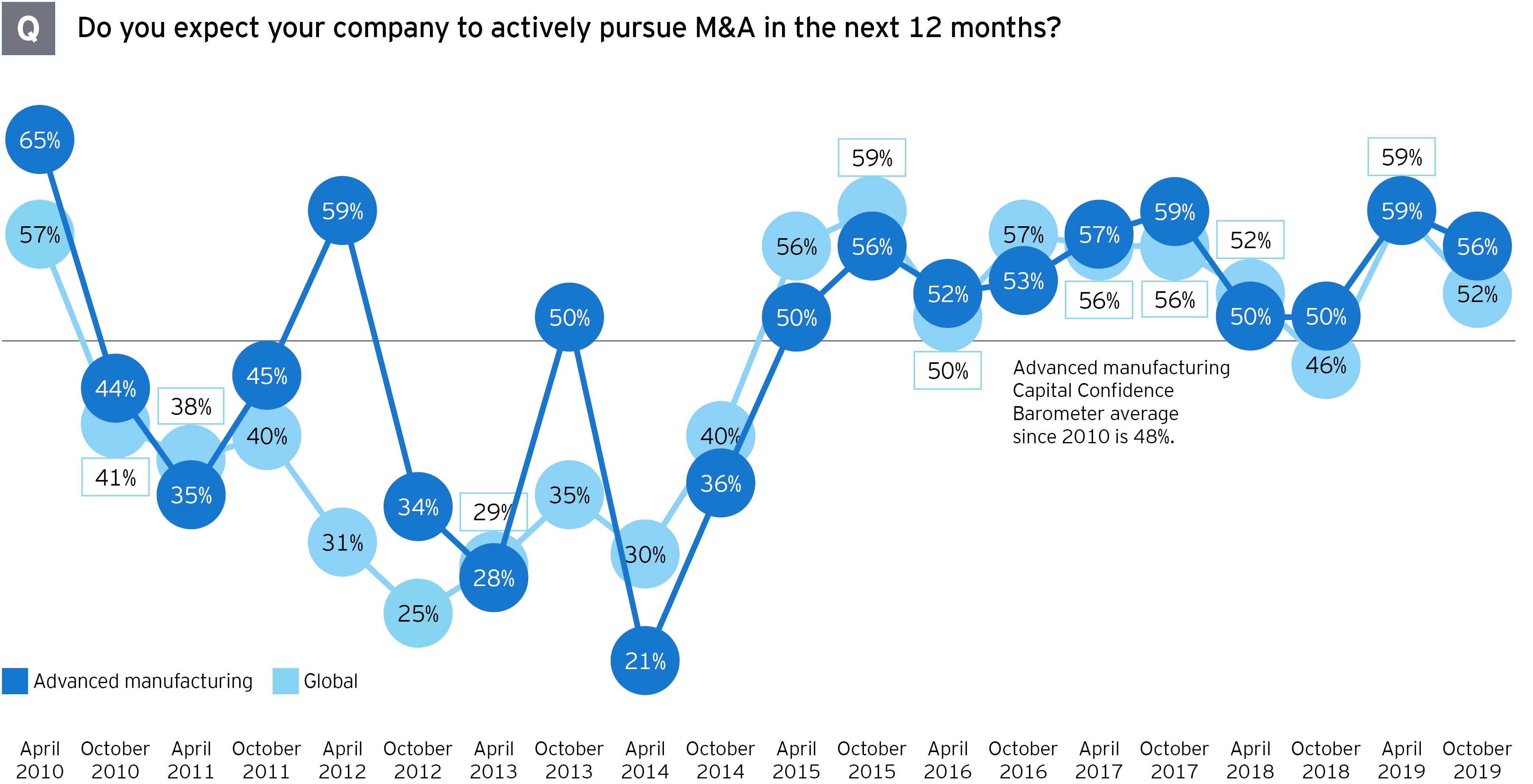 M&A survey manufacturing expectations pursue mergers and acquisitions next 12 months