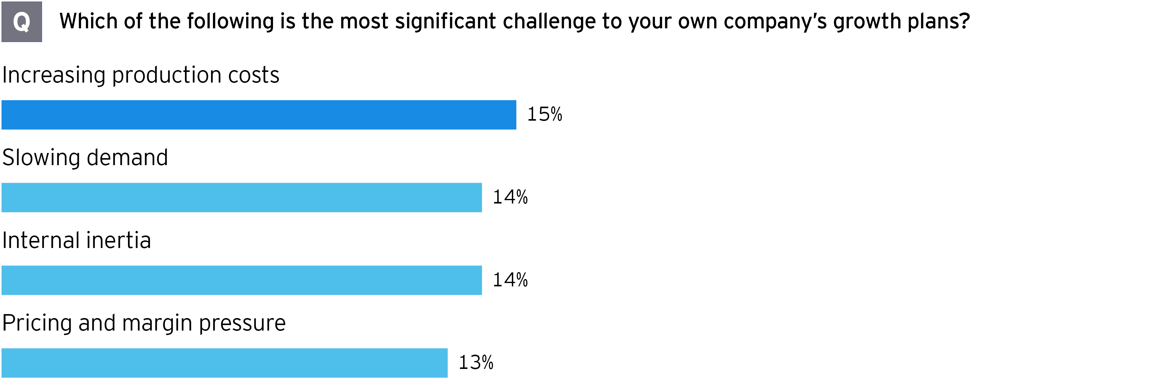 M&A survey mining and metals most significant challenge