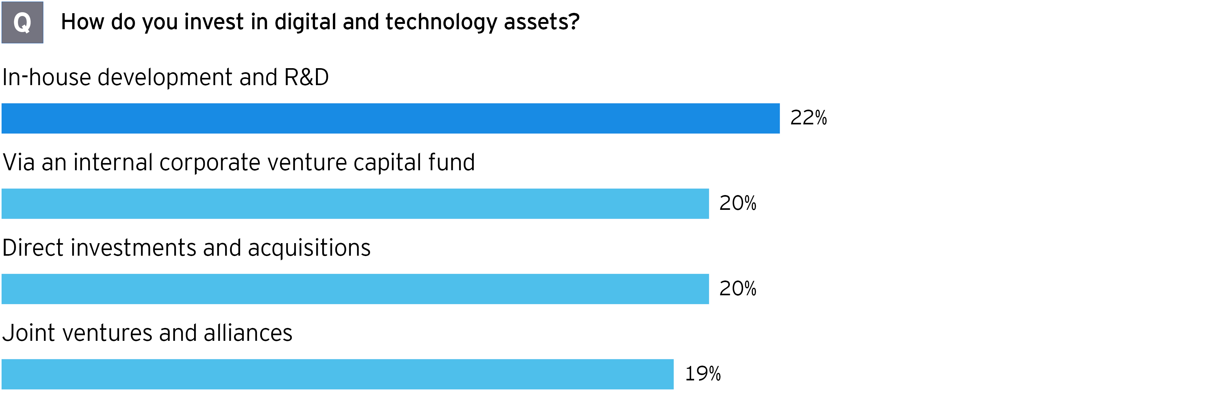 M&A survey mining and metals how investing in digital and tech assets