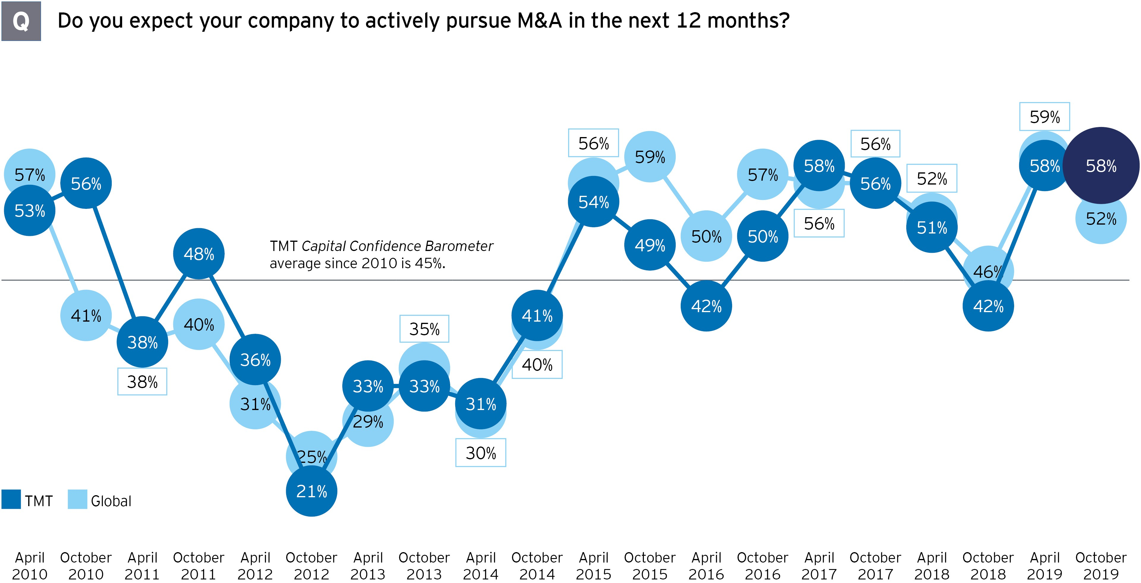 M&A survey TMT mergers and acquisitions chart