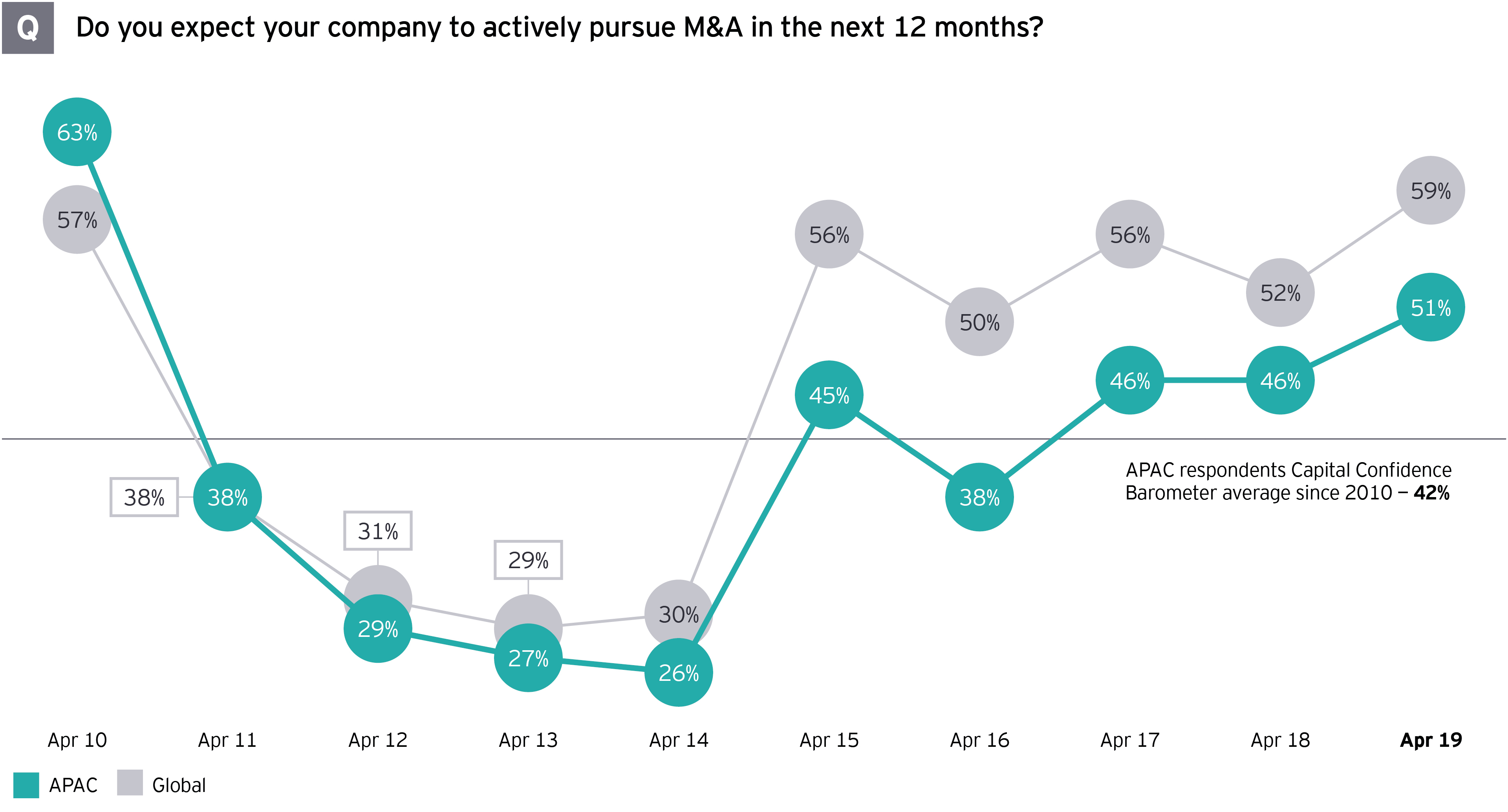 Chart showing responses to question 'Do you expect your company to actively pursue M&A in the next 12 months?'