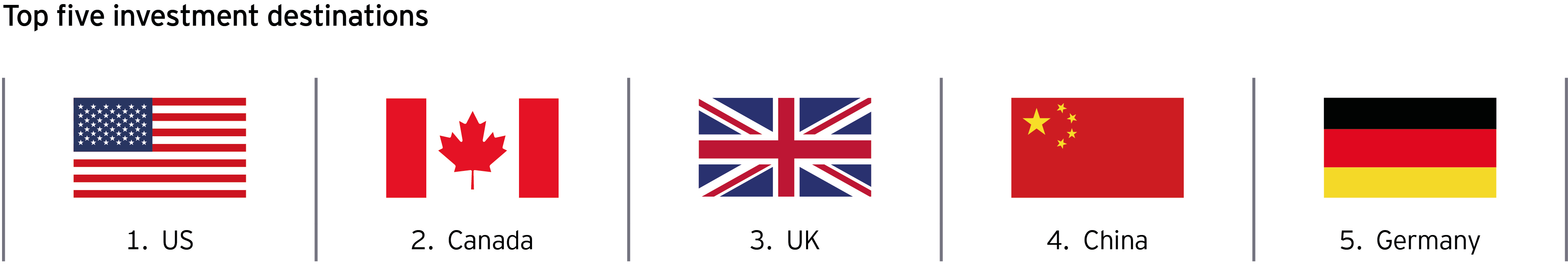 Illustration of flags to show the top five investment destinations: 1. United States, 2. Canada, 3. United Kingdom, 4. China, 5. Germany