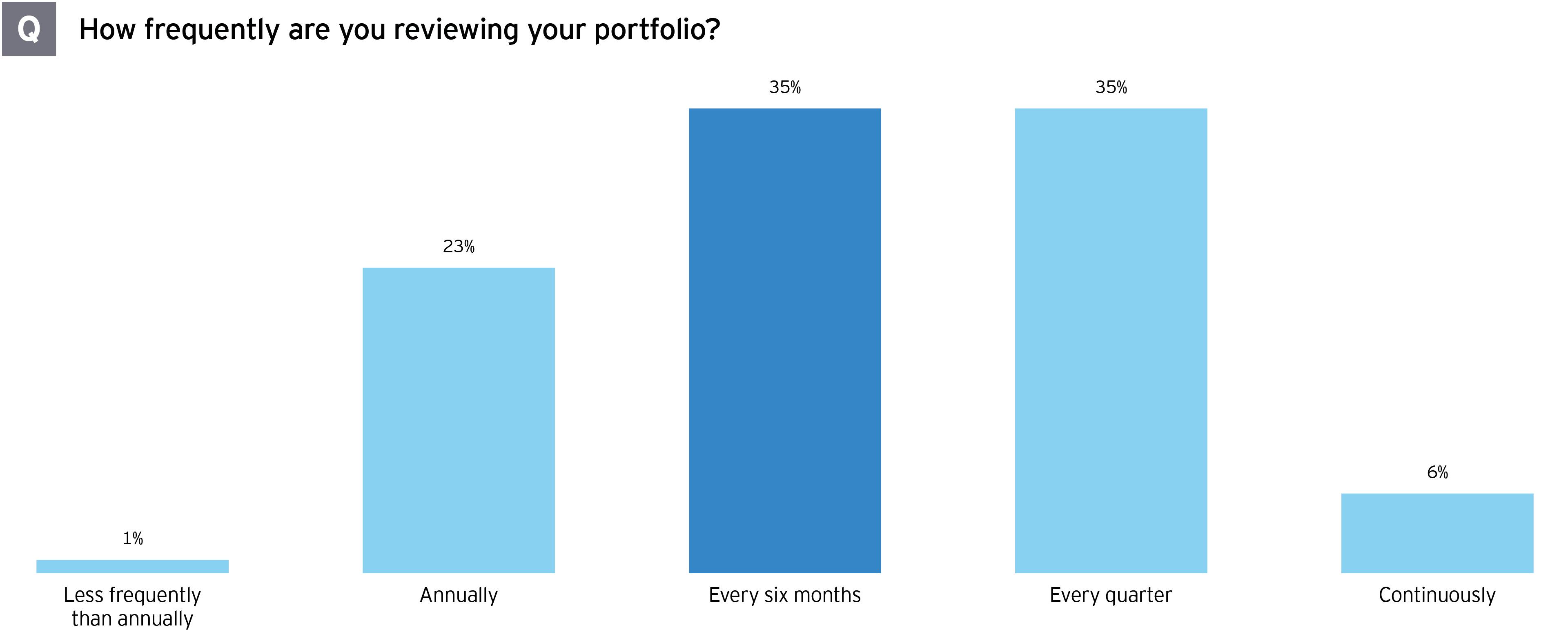 Oil & gas portfolio