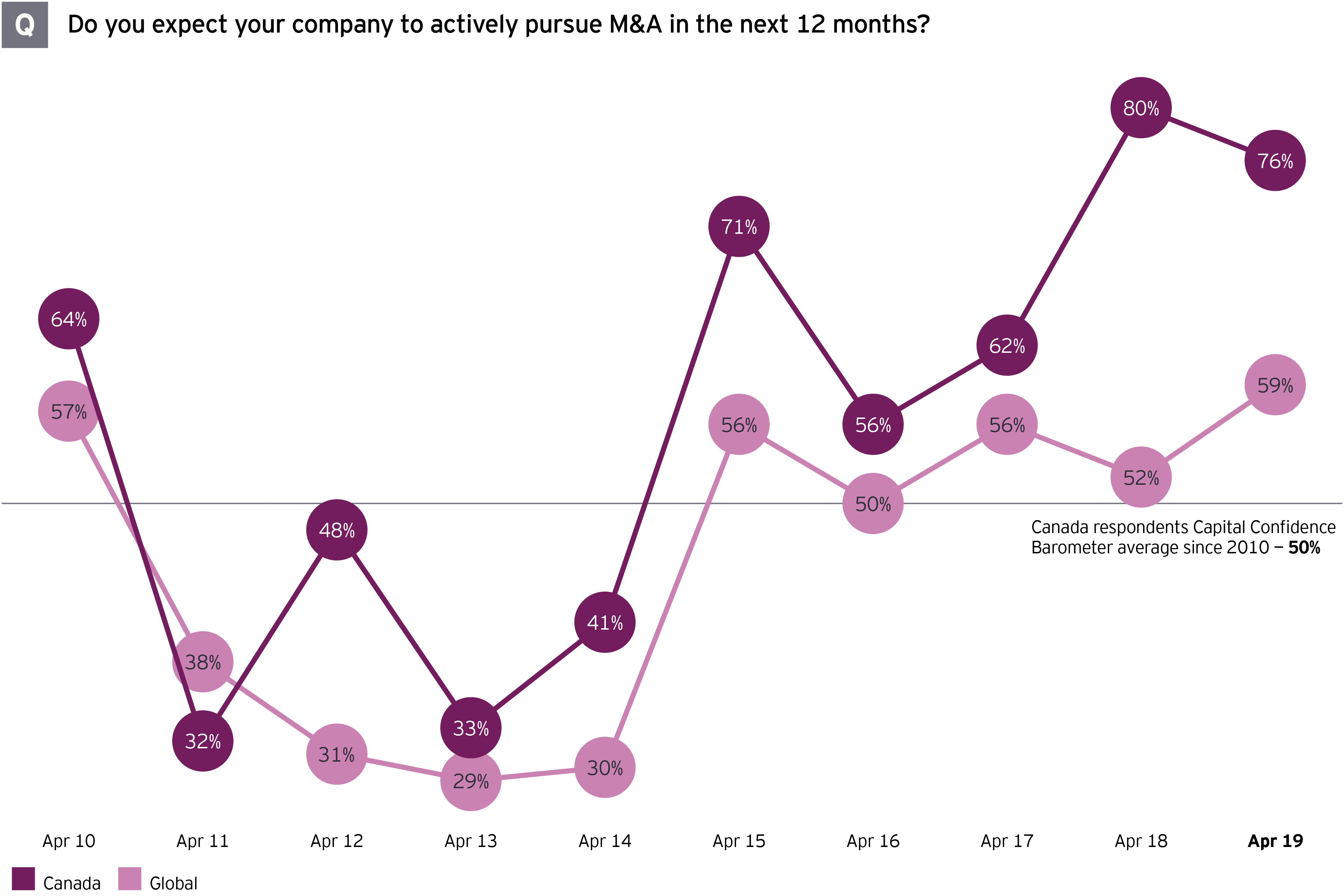 "Chart showing responses to query ""Do you expect your company to actively pursue M&A in the next 12 months?"""