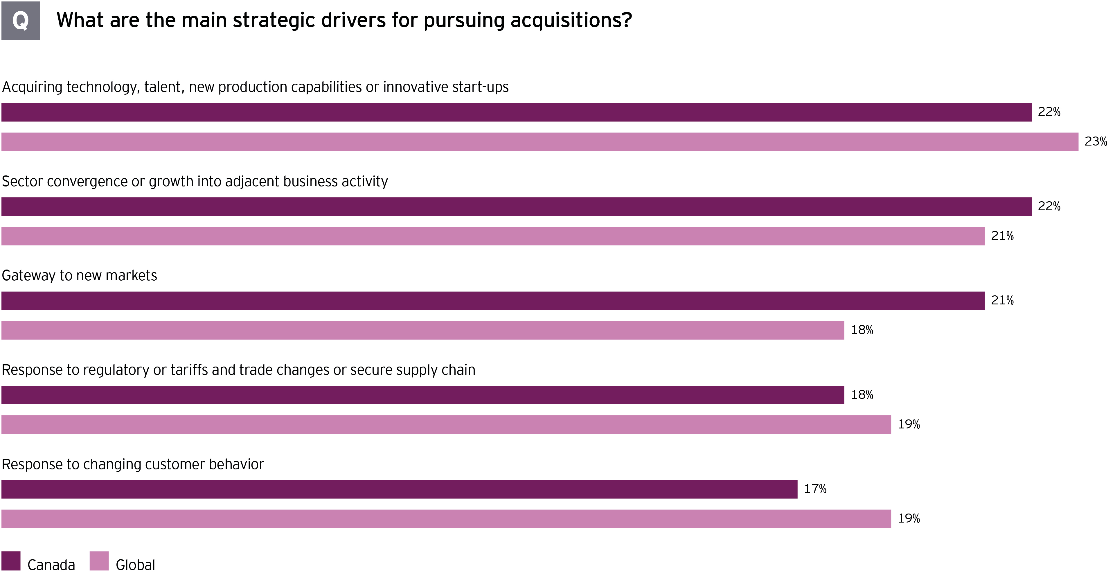 "Chart showing responses to query ""What are the main strategic drivers for pursuing acquisitions?"""