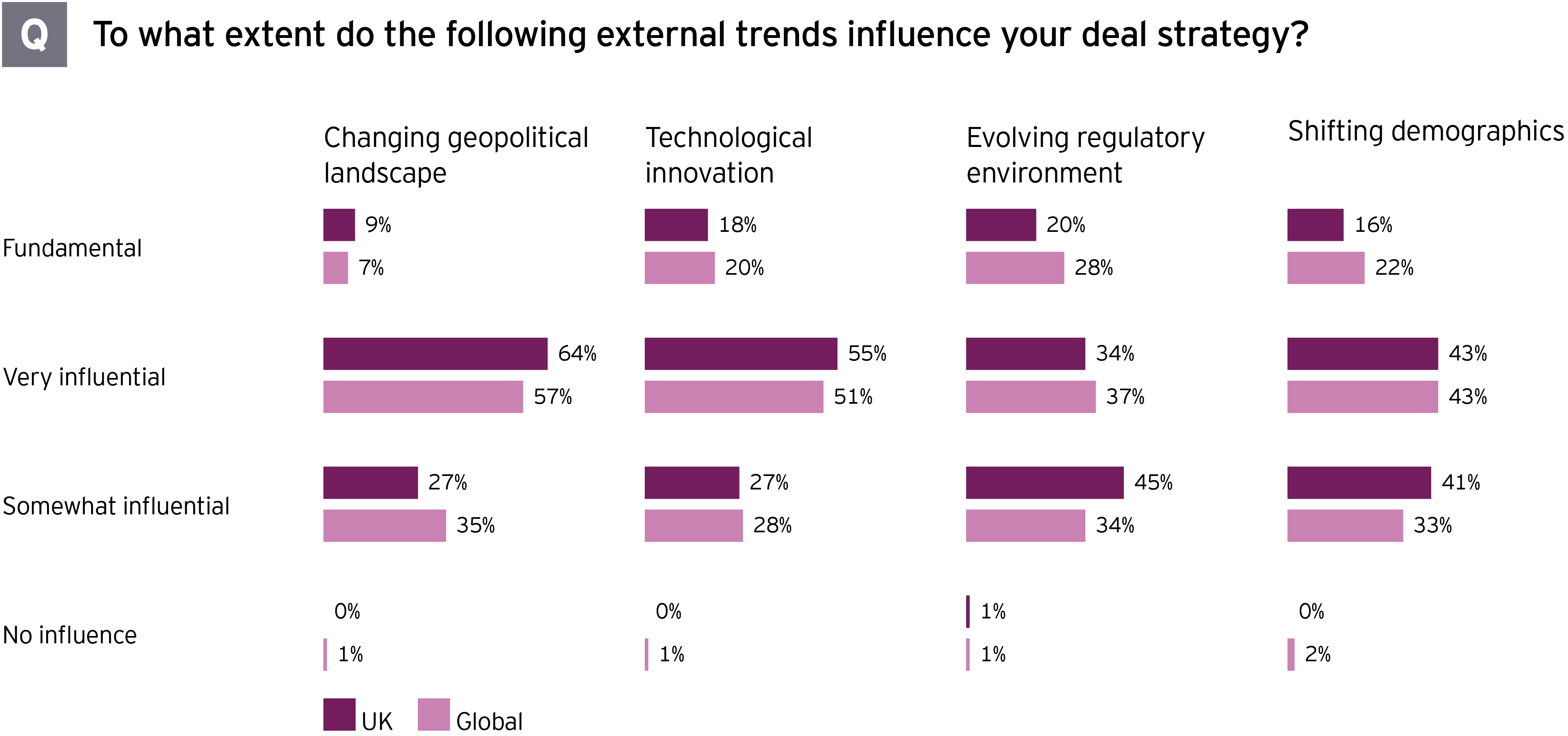 external trends influence your deal stratergy