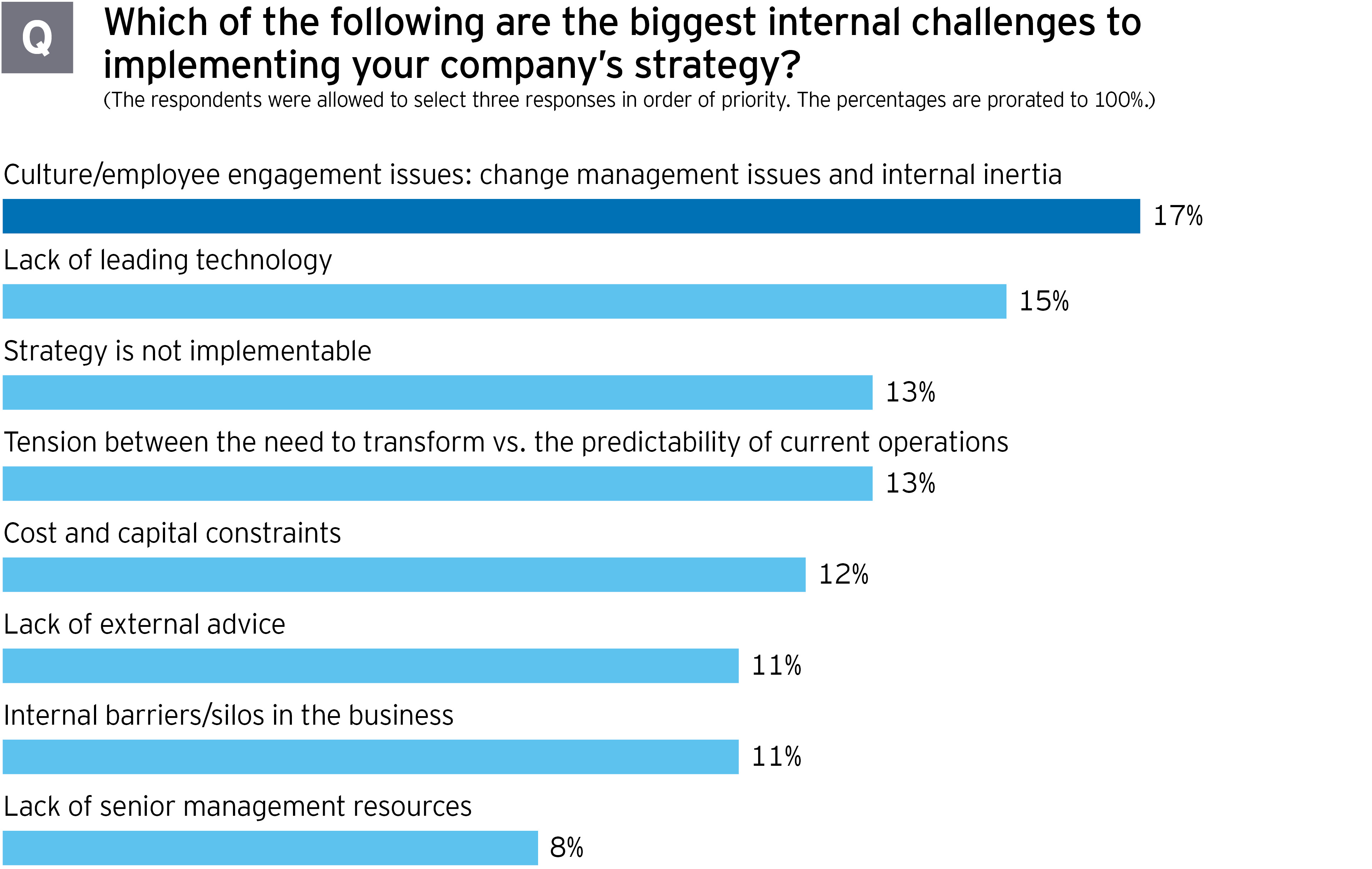 M&A survey: Biggest internal challenges to implementing your company's strategy