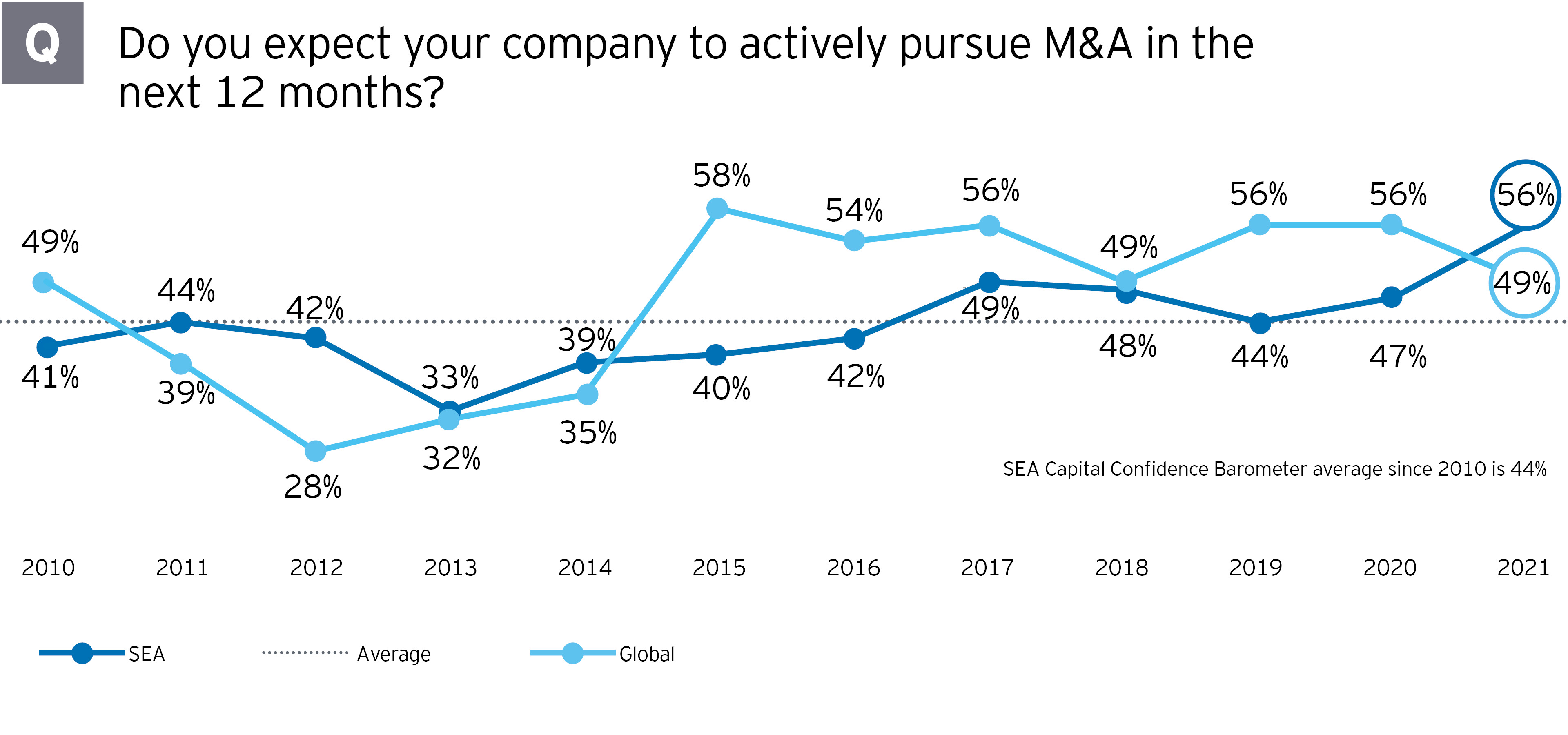 EY M&A Strategy survey CCB23 Southeast Asia M&A outlook