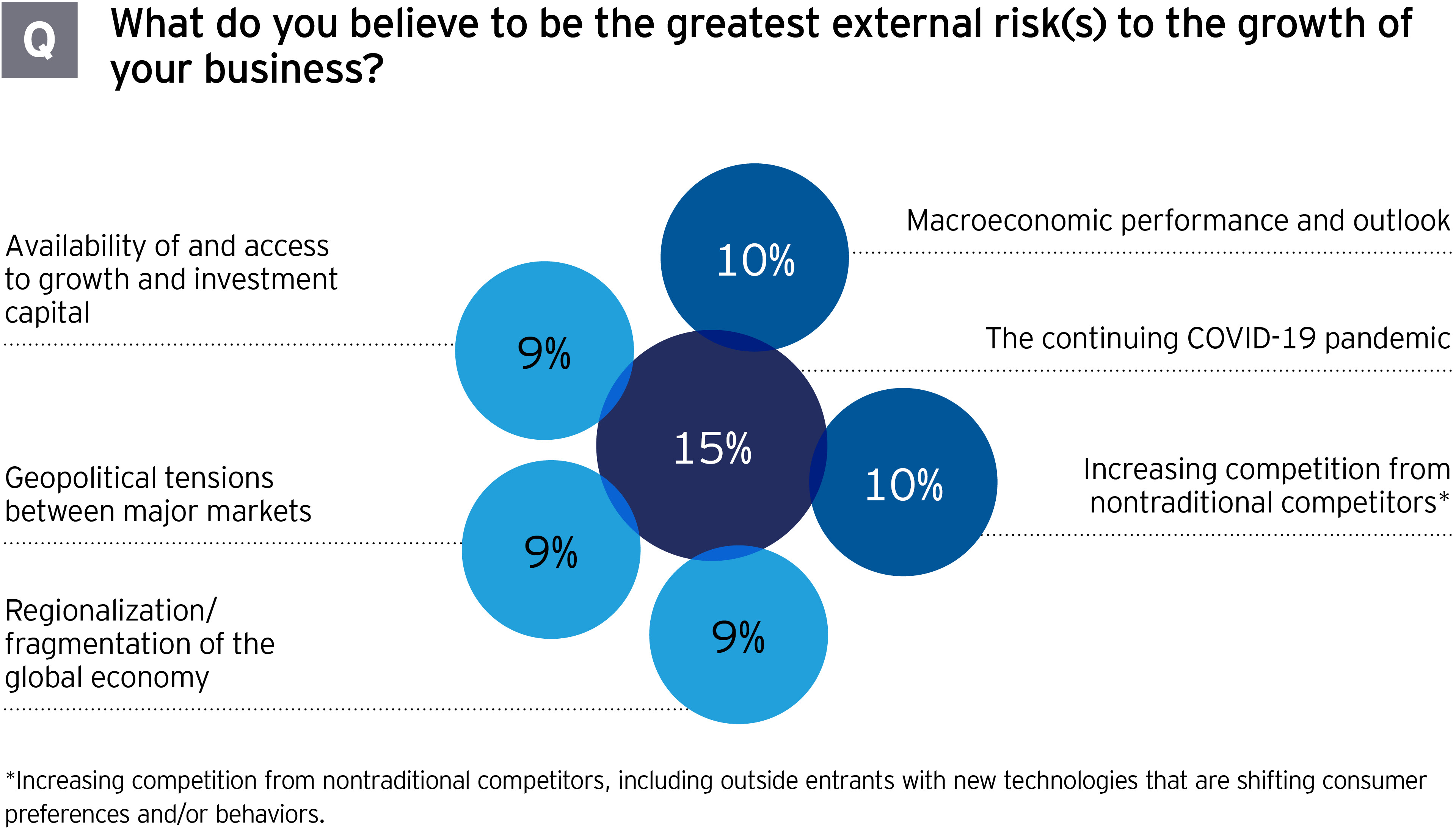 M&A survey: Greatest external risks to growth of business