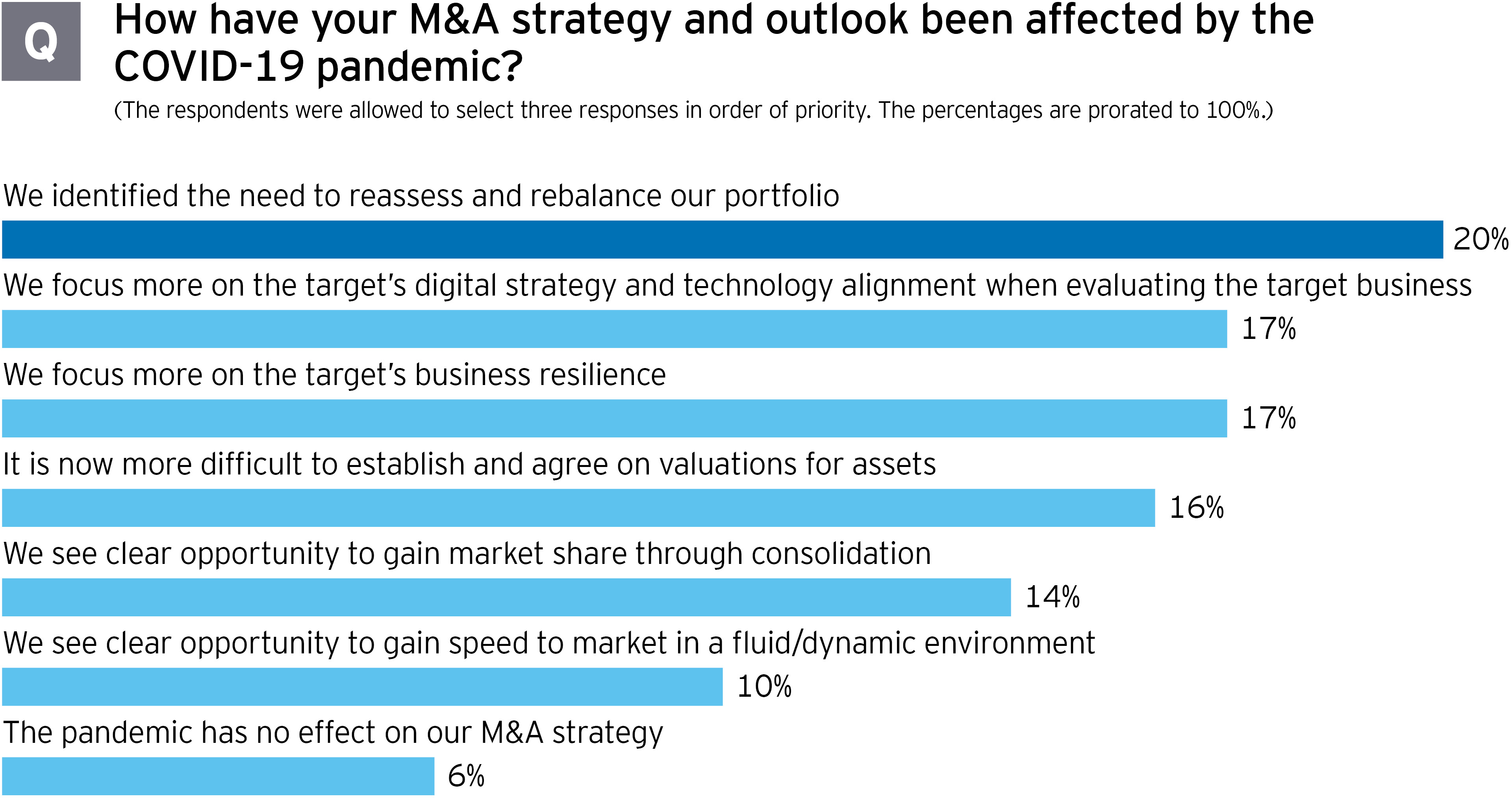 M&A survey: How the pandemic affected your M&A strategy and outlook