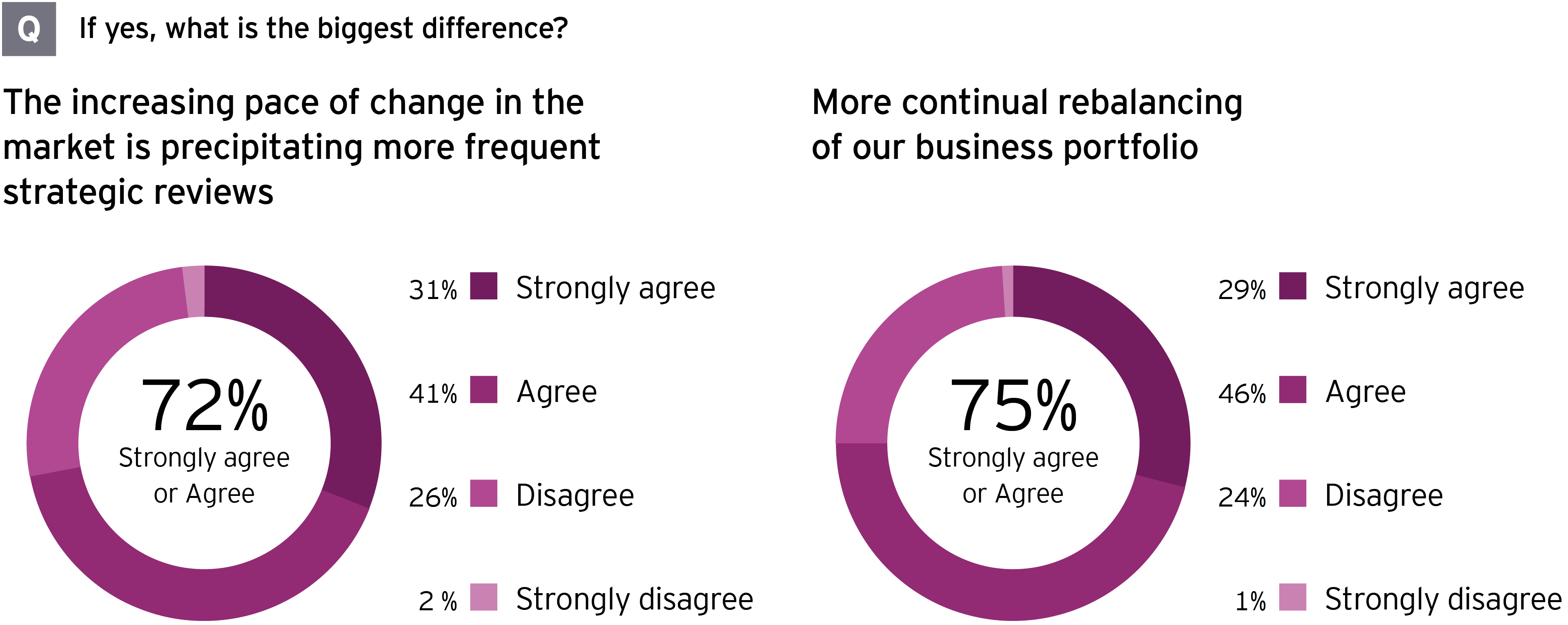 EY M&A survey biggest differences current strategy vs. three years ago