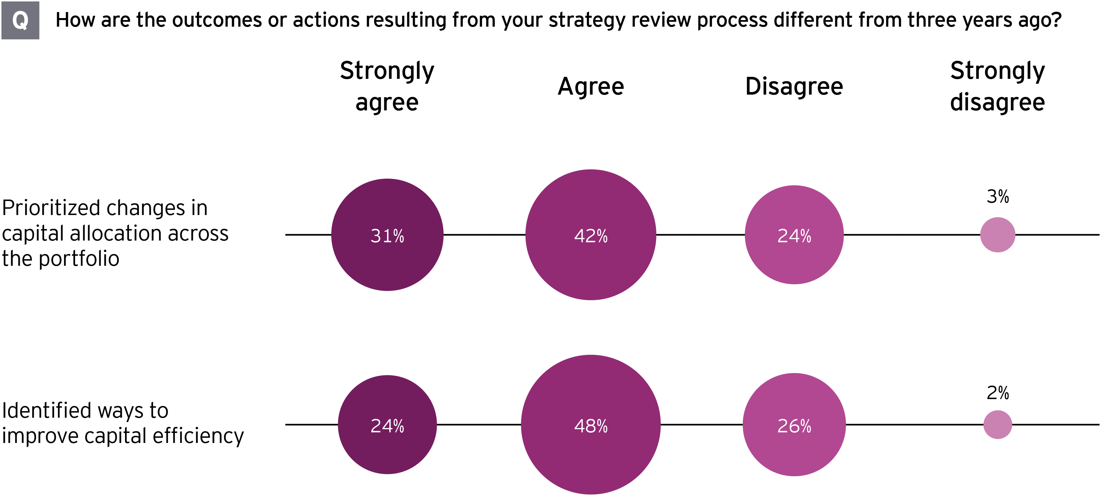 EY M&A survey how actions resulting from strategy review process different from three years ago