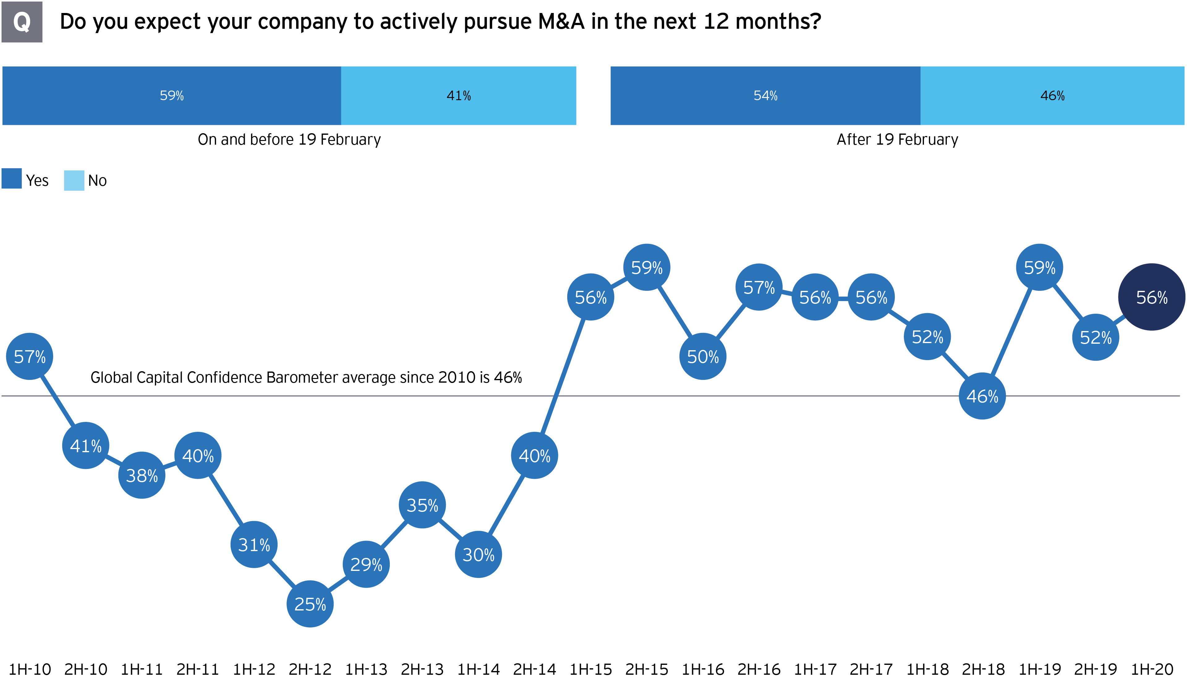 EY M&A survey expectations company actively pursue M&A in next 12 months
