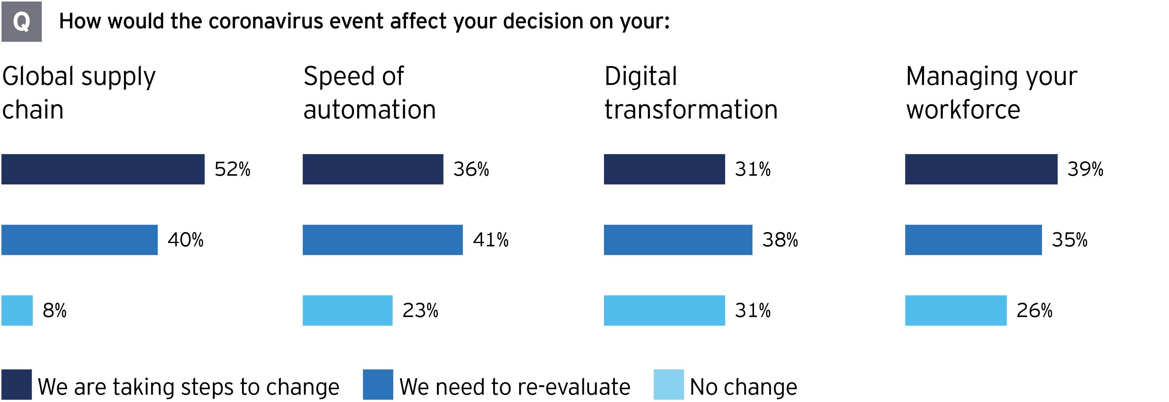 EY M&A survey how coronavirus affects business decisions