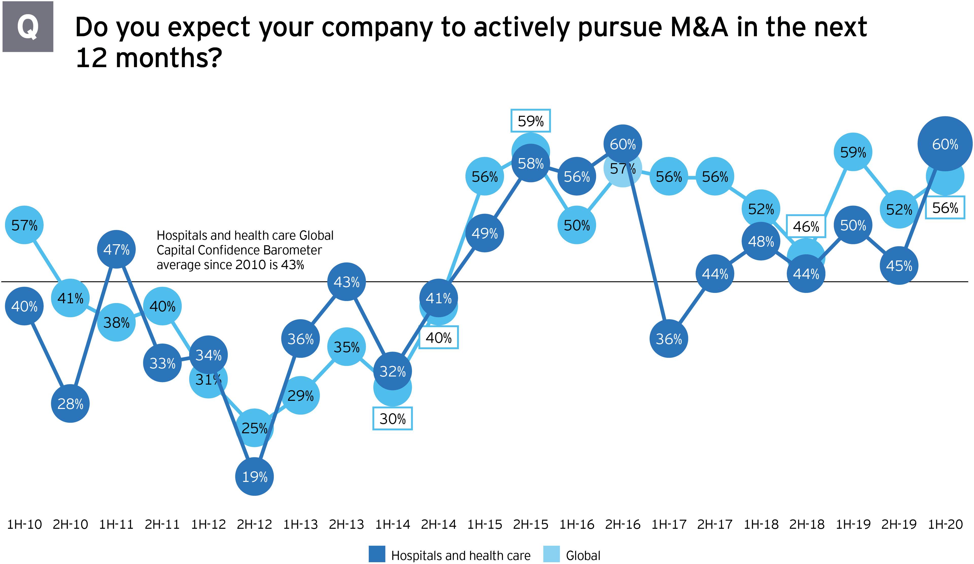 M&A survey intent to actively pursue mergers and acquisitions in next 12 months
