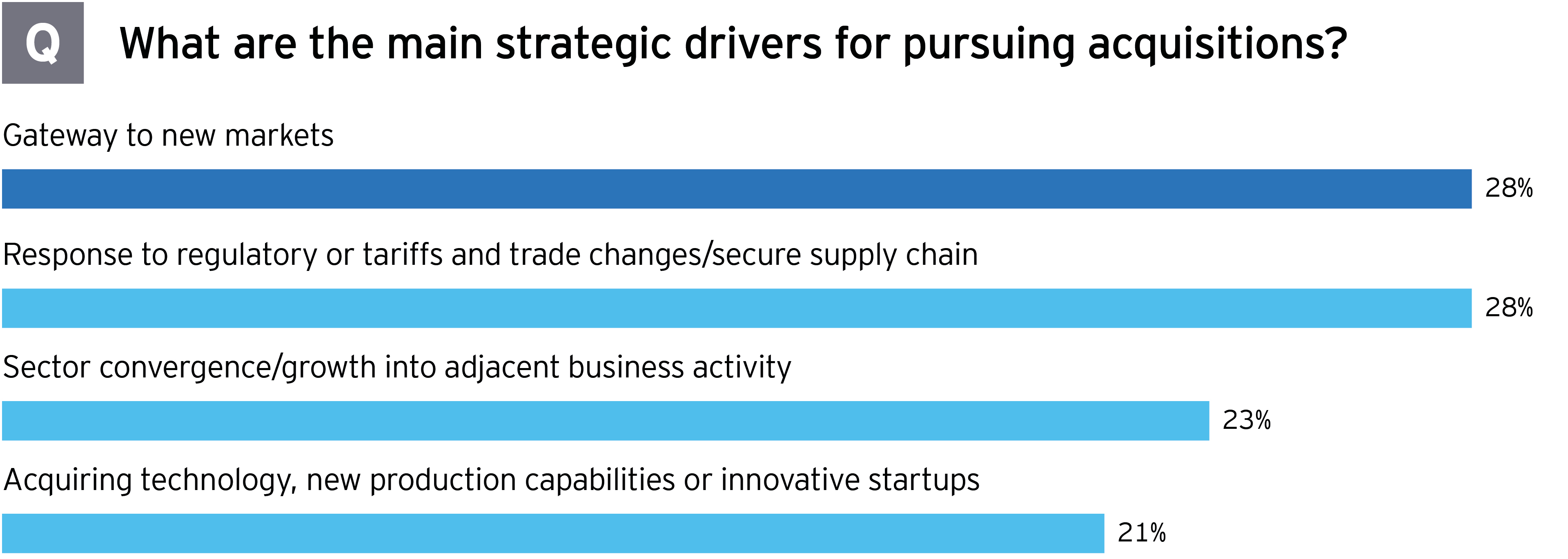 What are the main strategic drivers to pursuing acquisitions