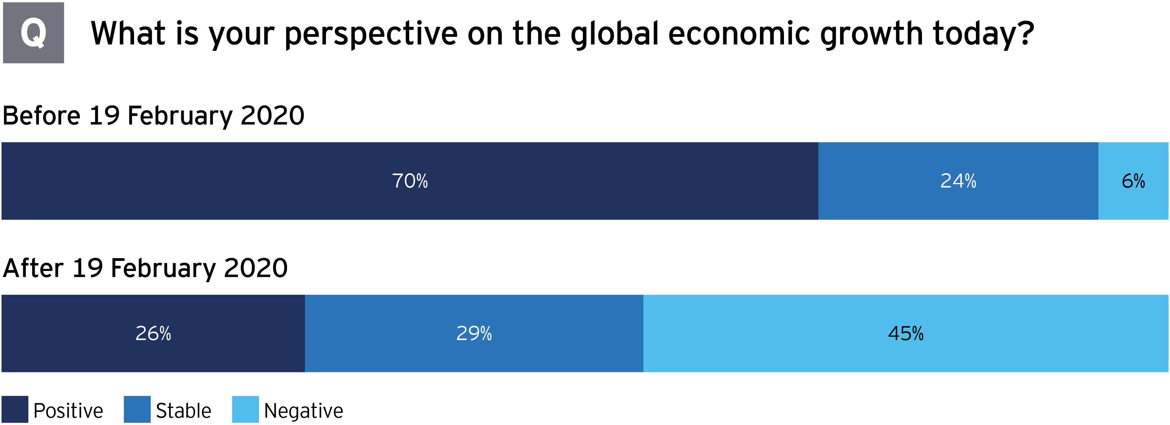 M&A survey Brazil perspective on global economic growth before and after 19 February 2020