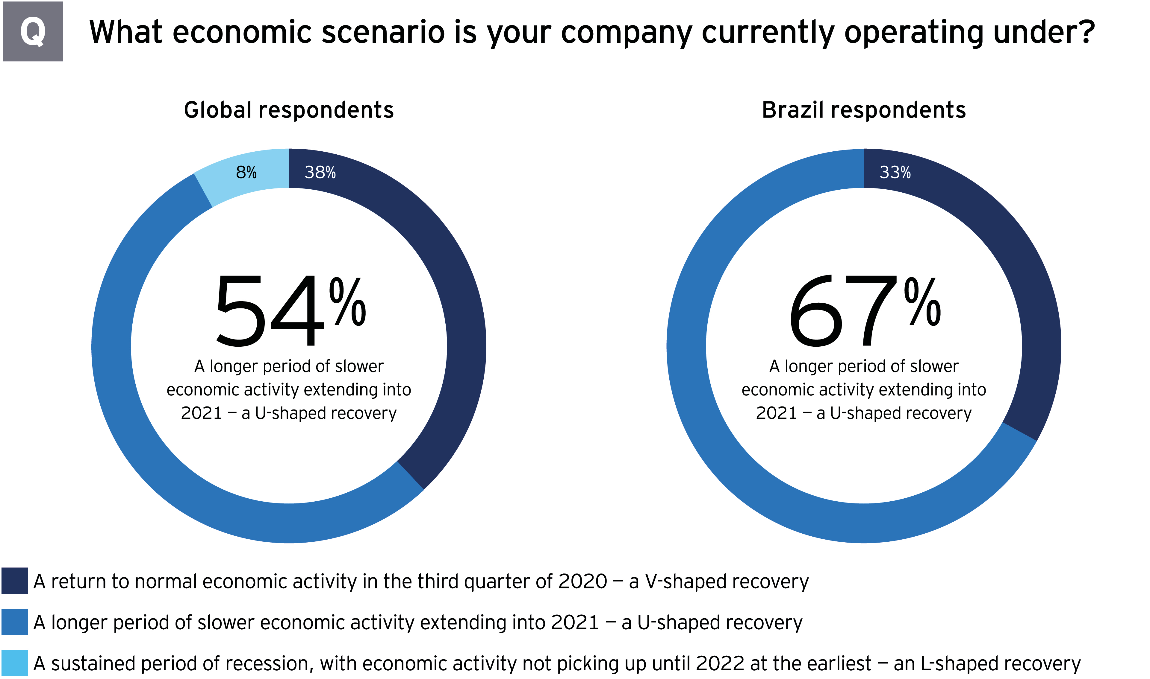 M&A survey Brazil which economic scenarios company currently operating under