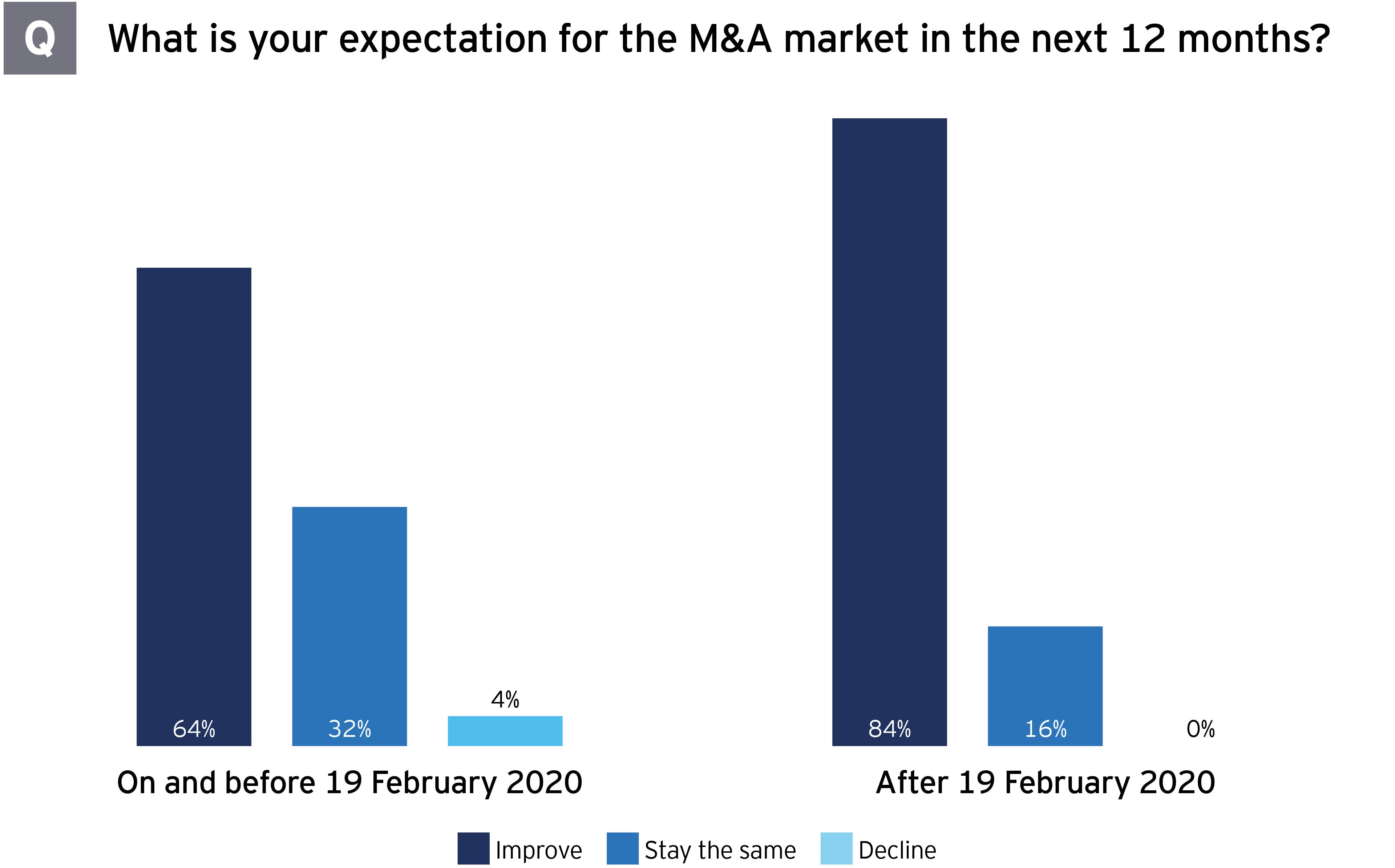 M&A survey Brazil expectations next 12 months