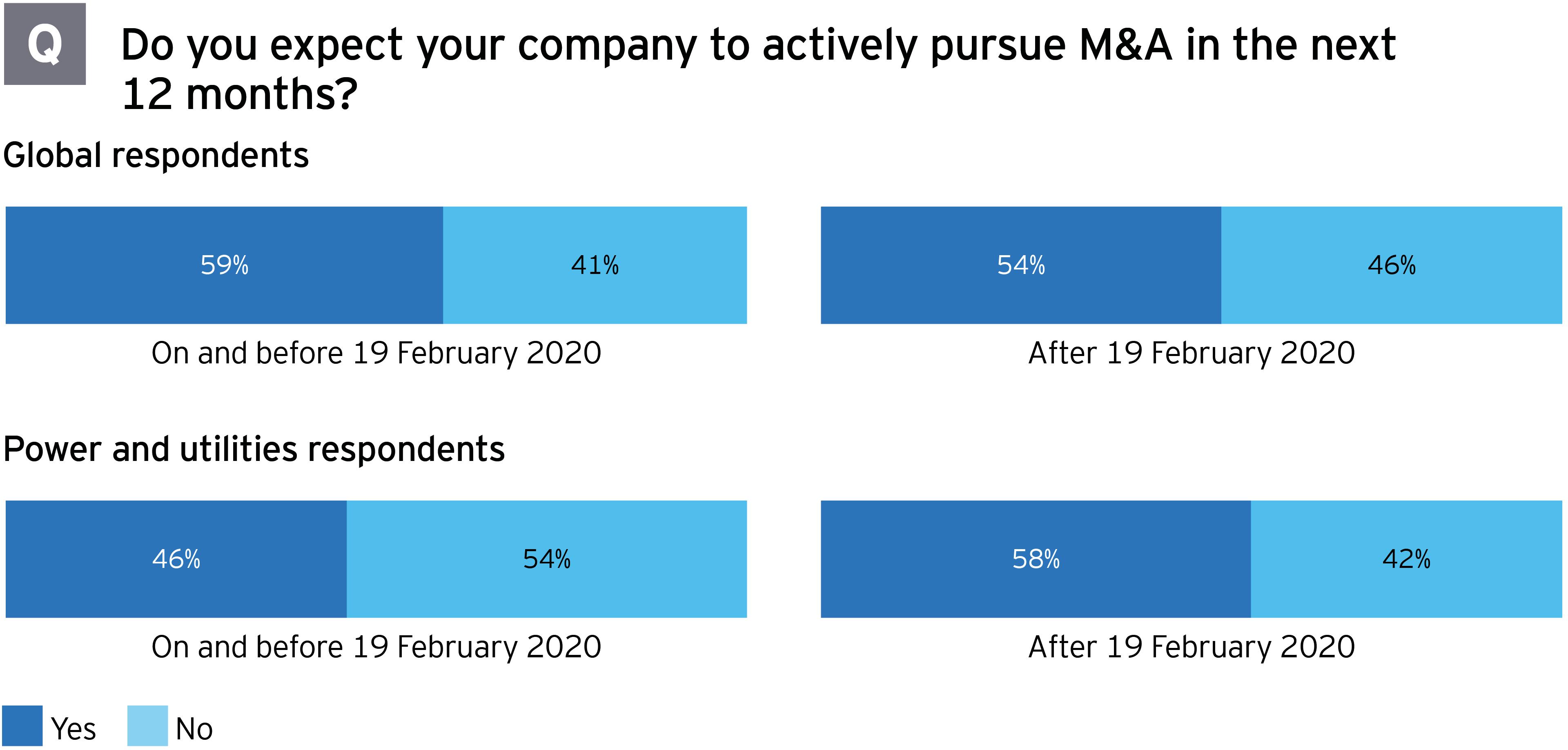 M&A survey power & utilities pursue M&A next 12 months