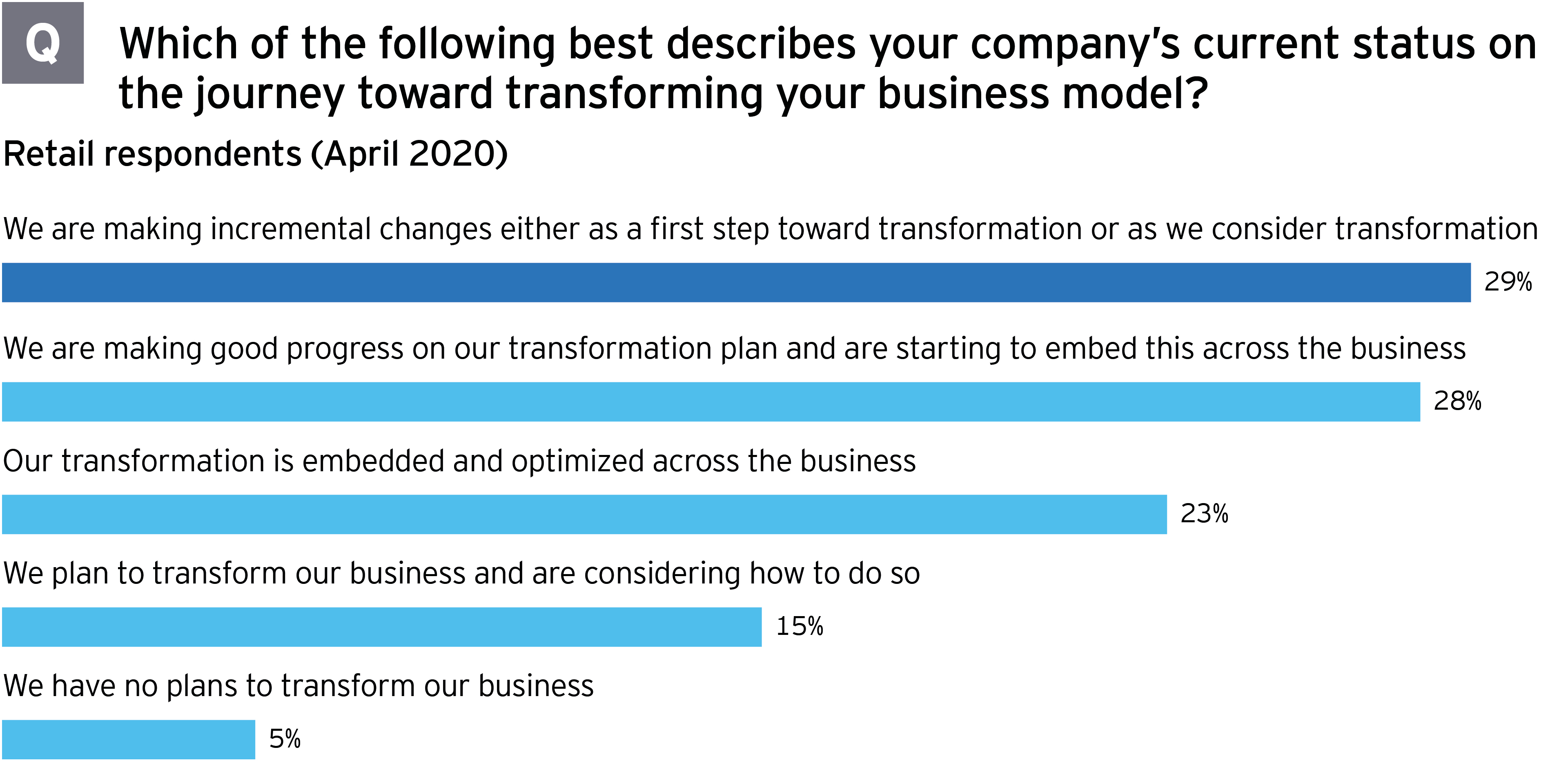 M&A survey retail current status transforming business model