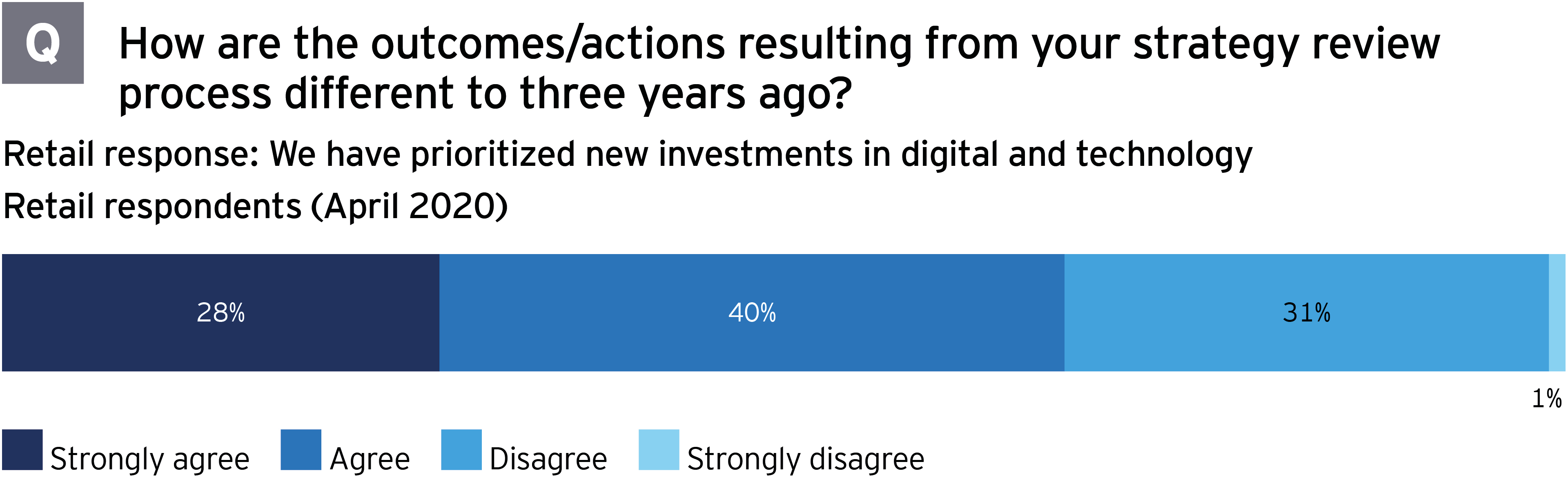 M&A survey how are strategy review actions different than 3 years ago