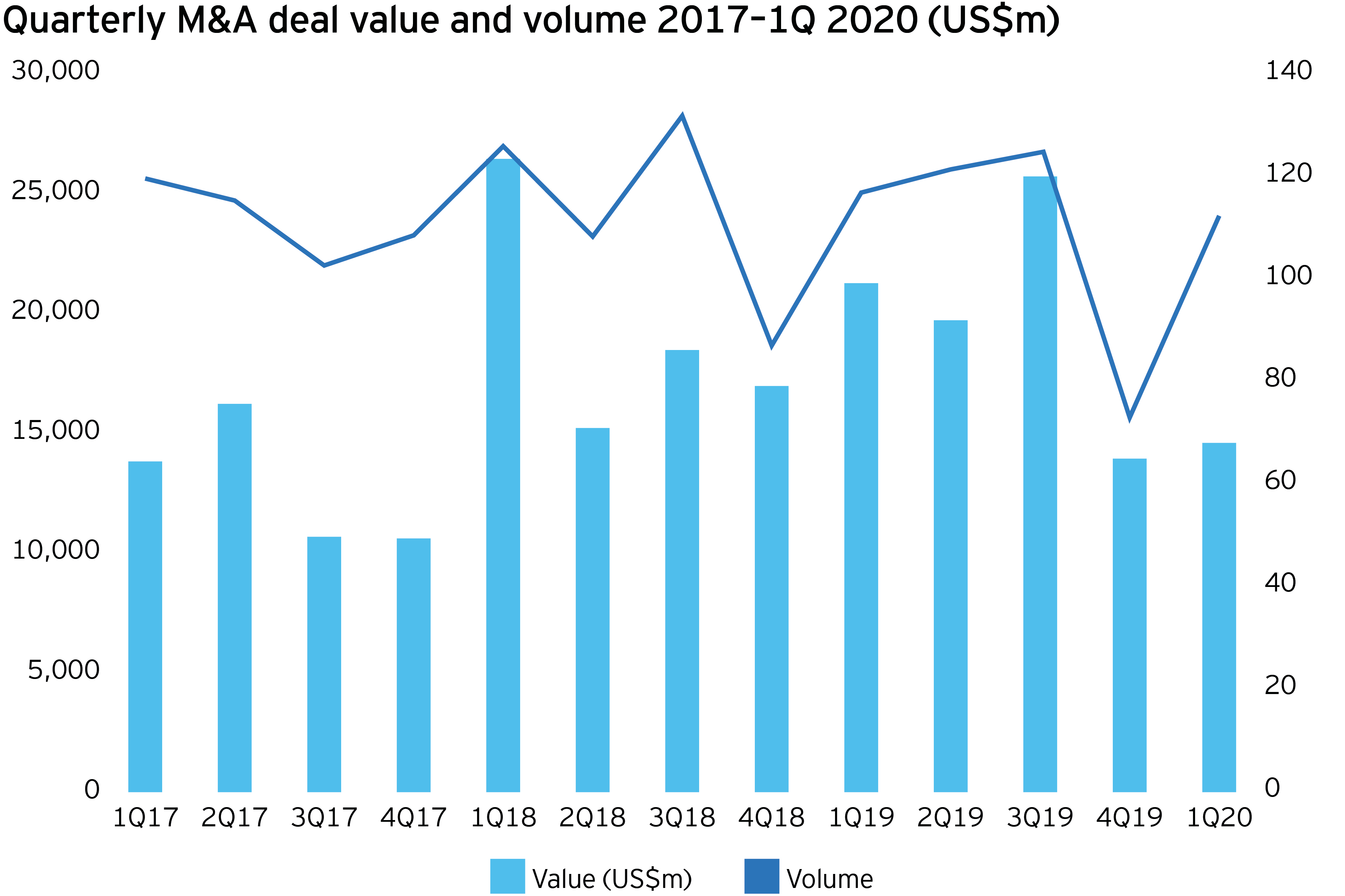 Mining and metals M&A deal value and volume 2017-1Q 2020