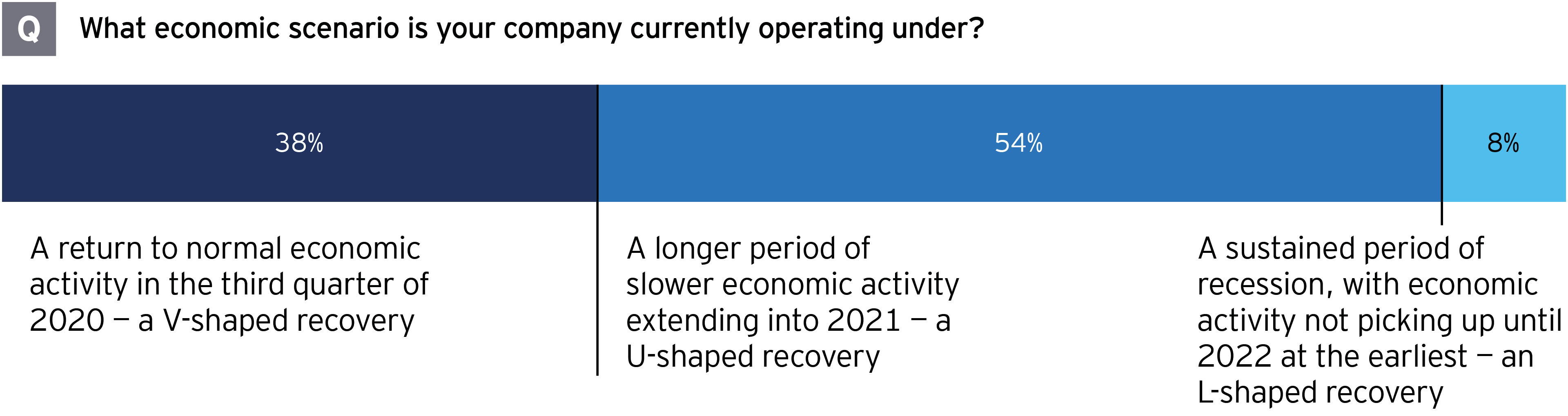 EY M&A survey what economic scenario is your company currently operating under