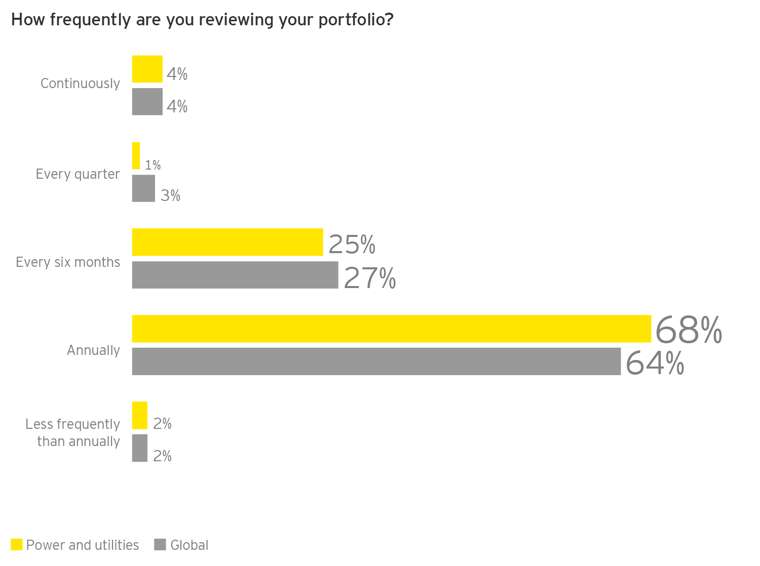 how frequently are you reviewing