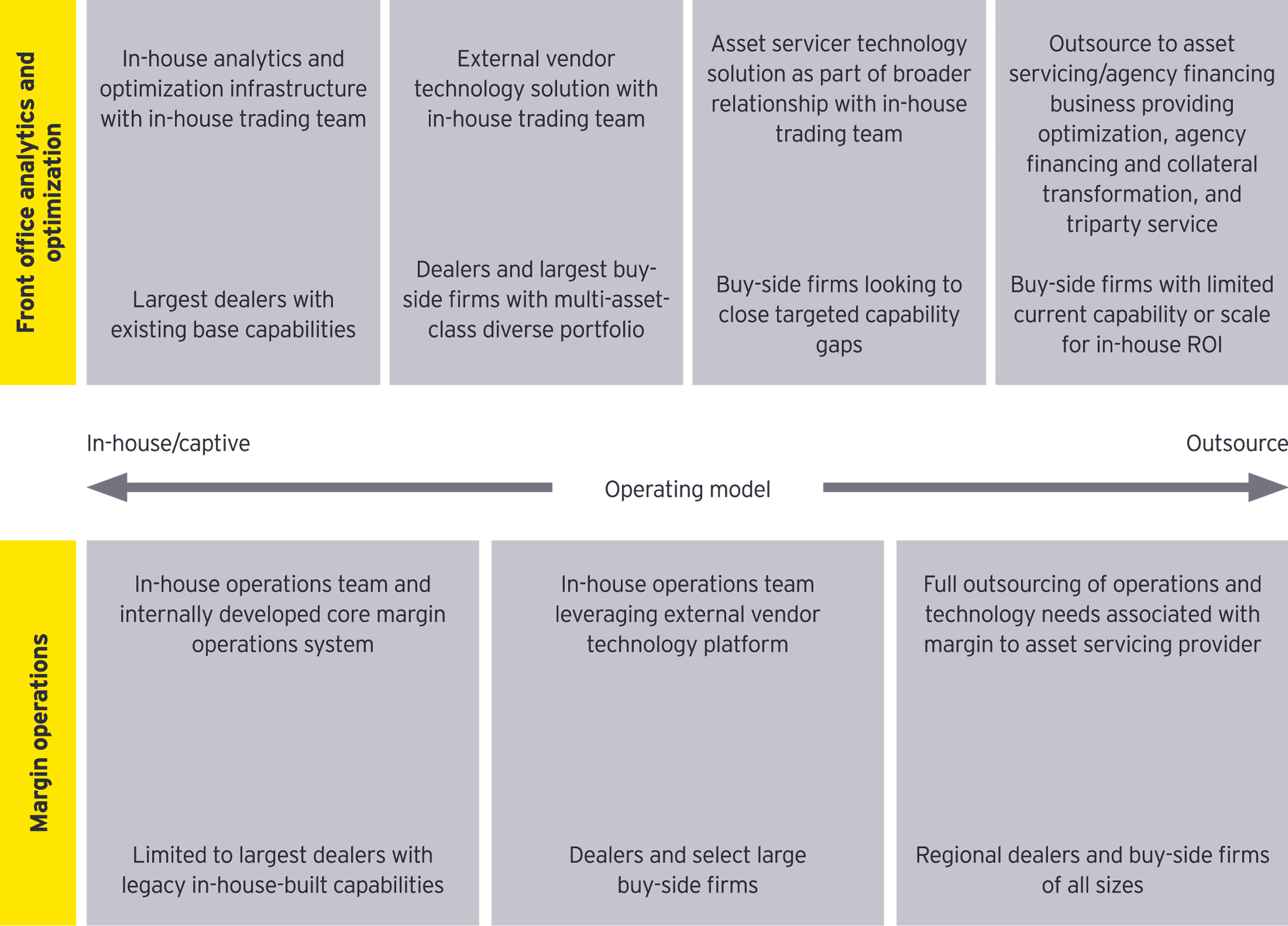 Collateral management operating model options