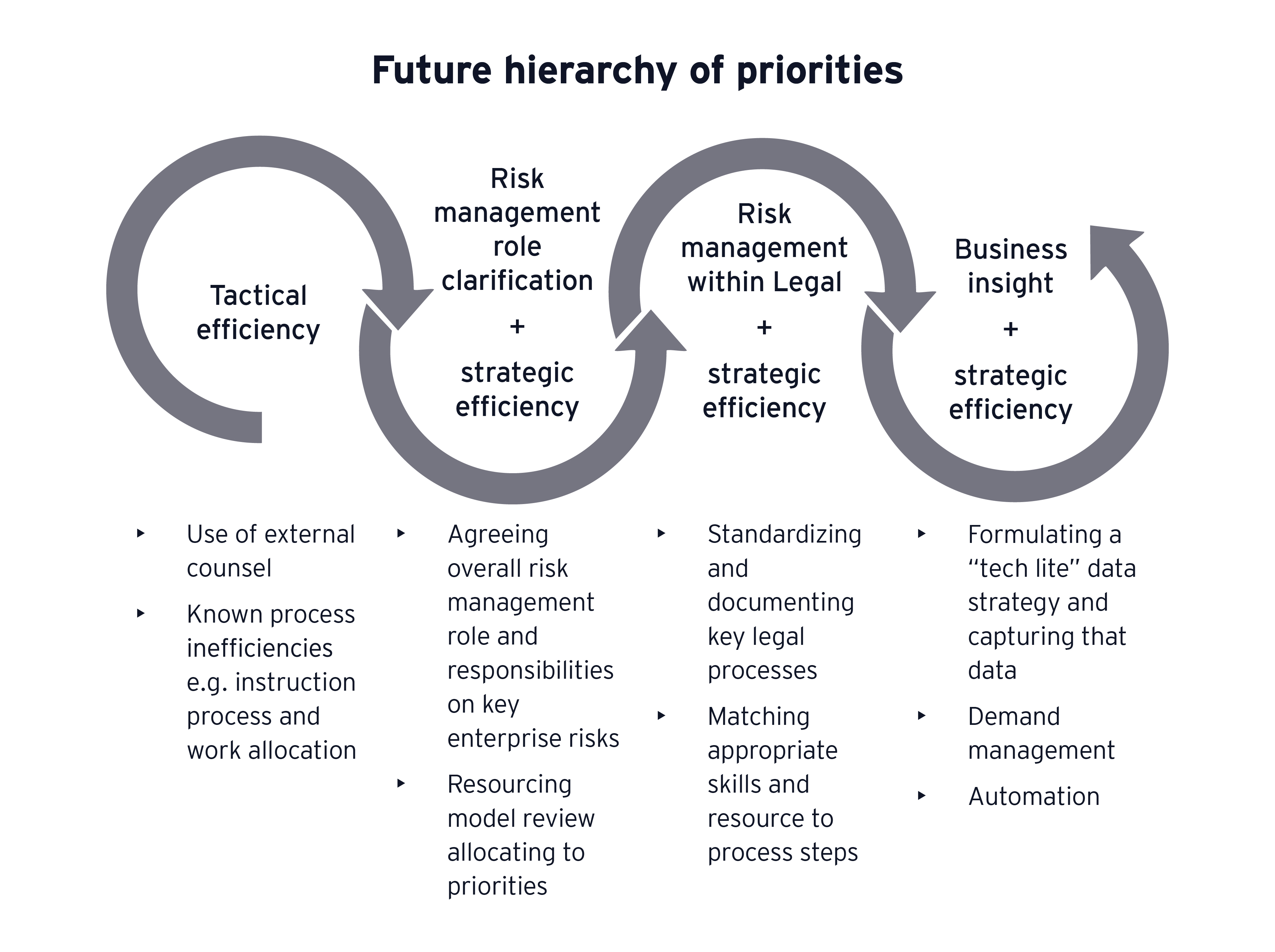 Three Lenses On Legal  A Framework To Shape The Future