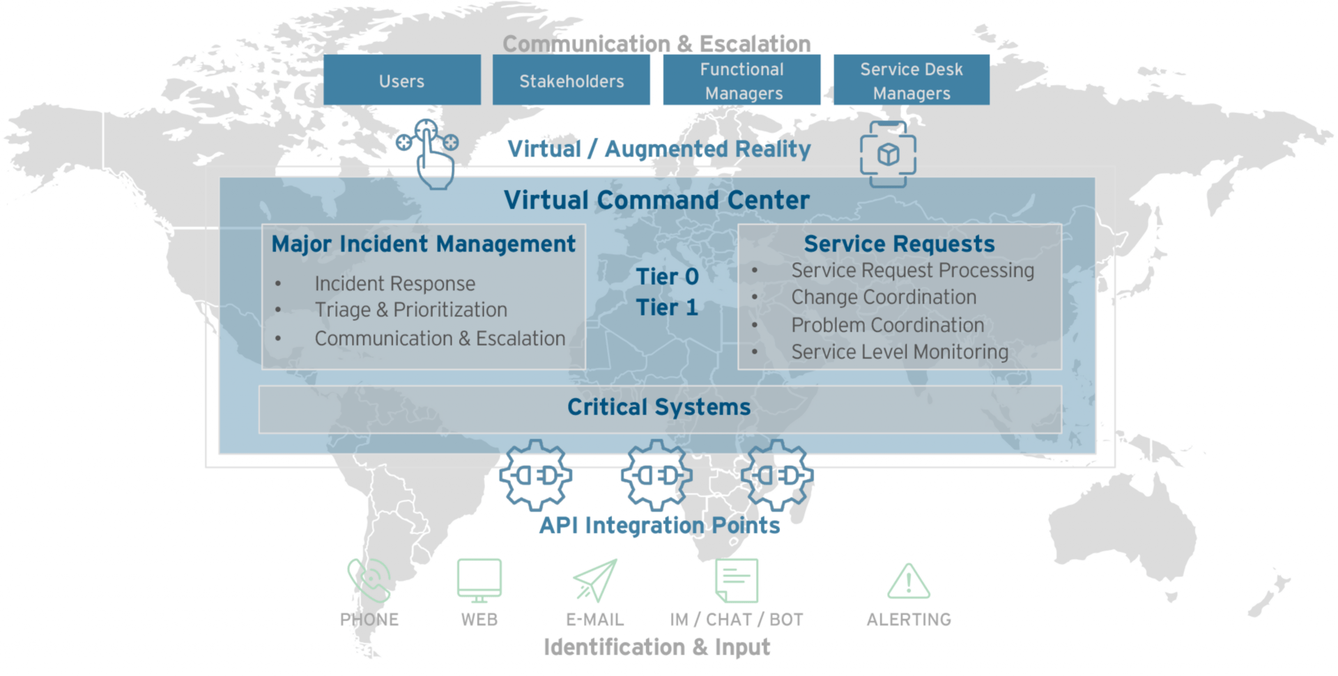 Virtual command center overview