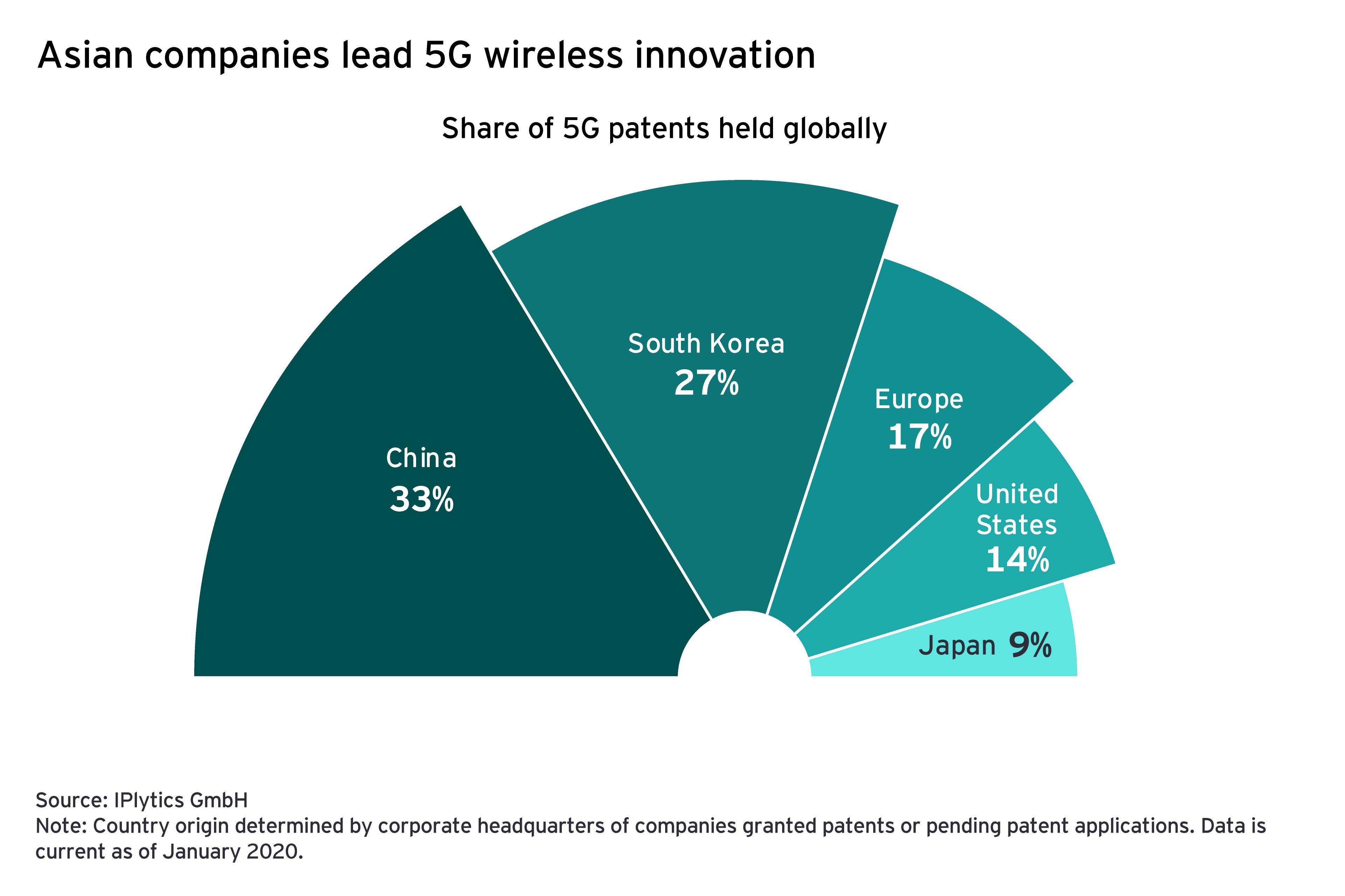 Asian companies lead 5g wireless innovation