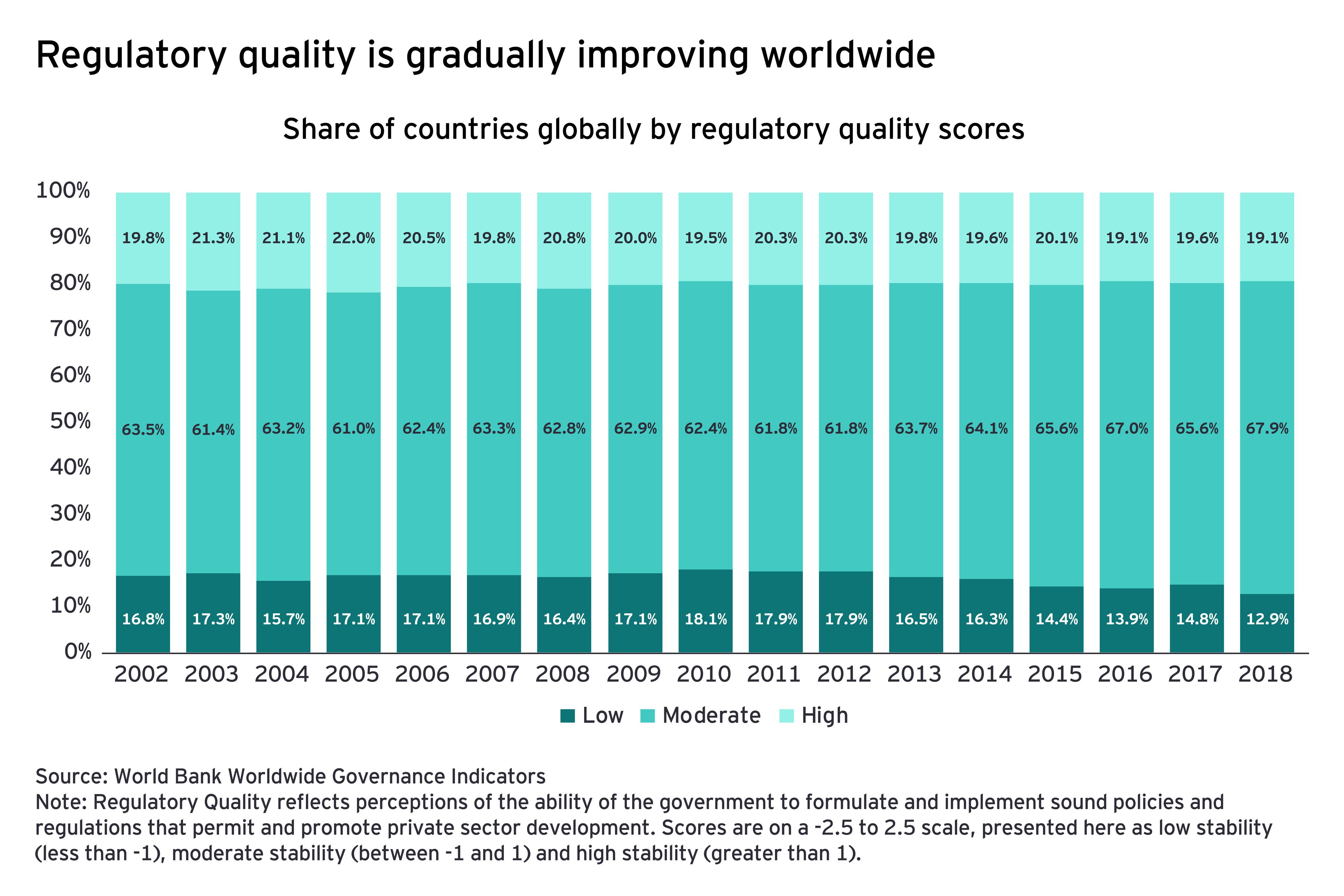 Regulatory quality is gradually improving worldwide