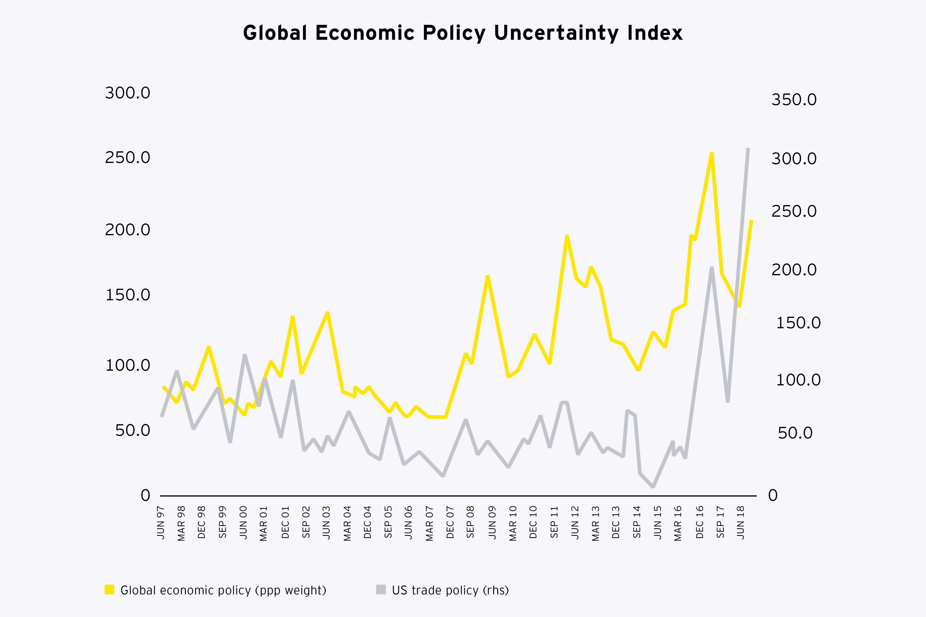 Graphic: Global economic policy uncertainty index