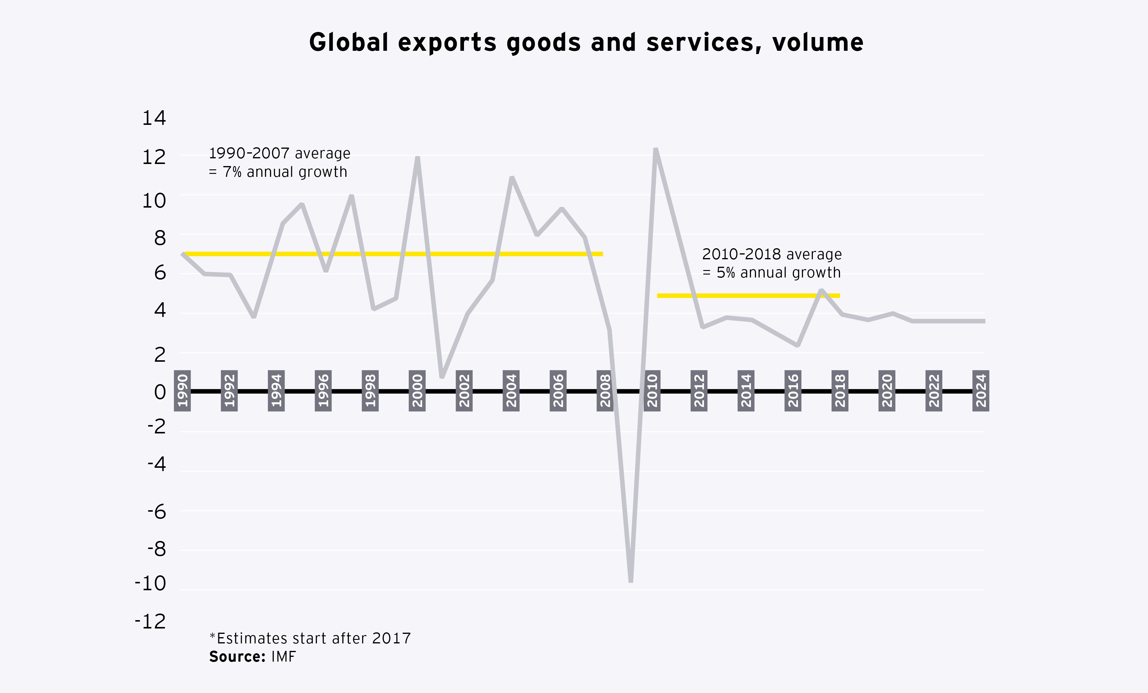 Graphic: exports goods and services, volume